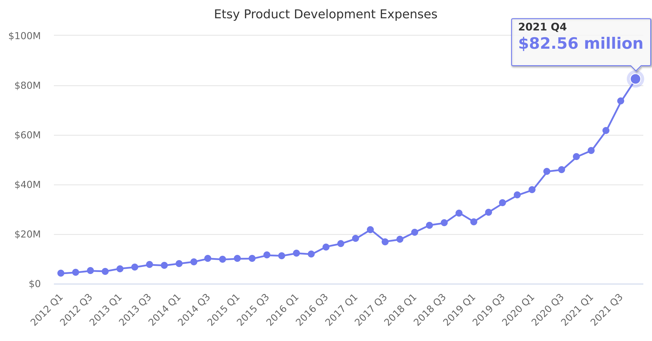Etsy Product Development Expenses 2012-2019