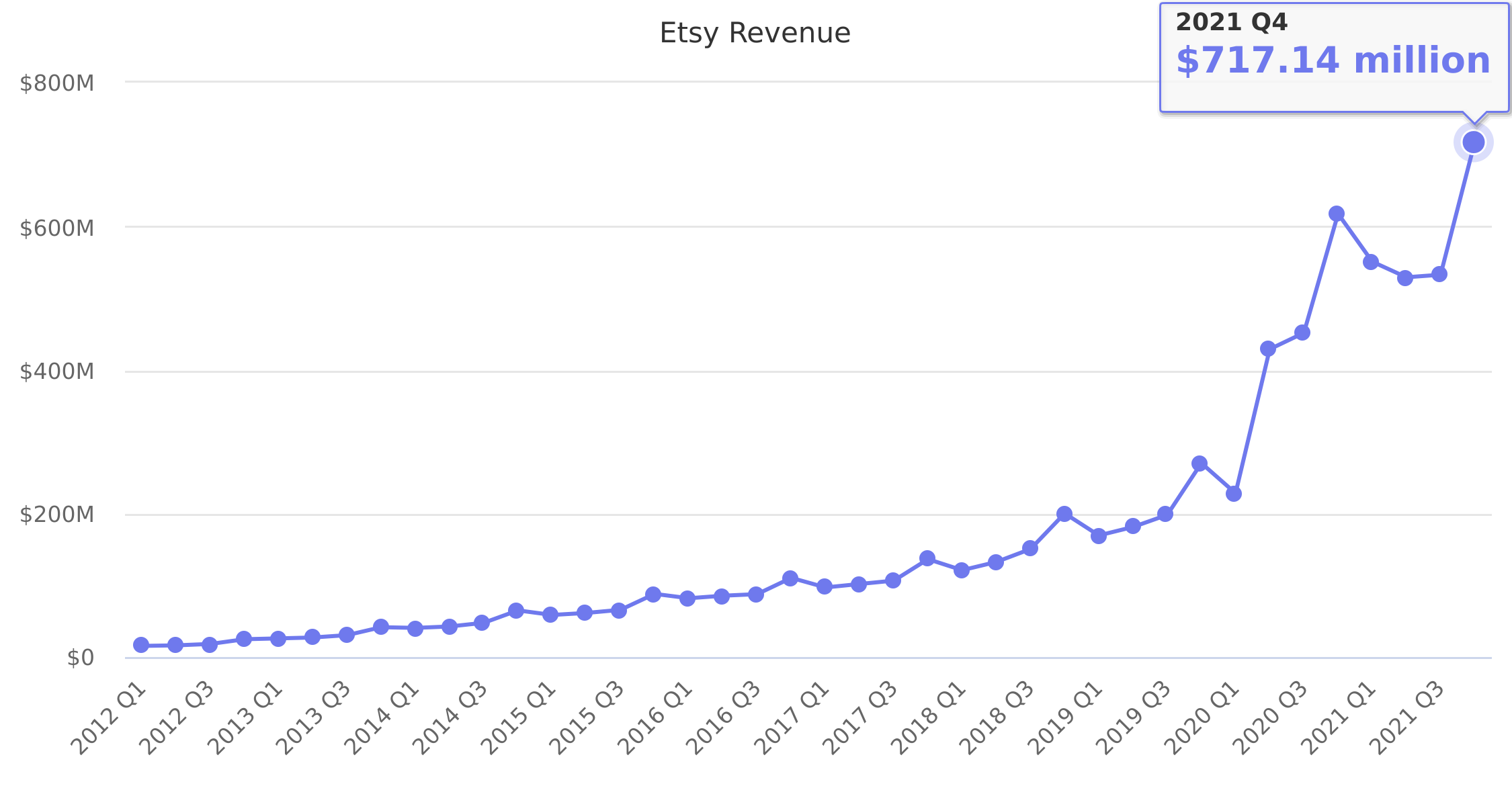 Etsy Revenue 2012-2018
