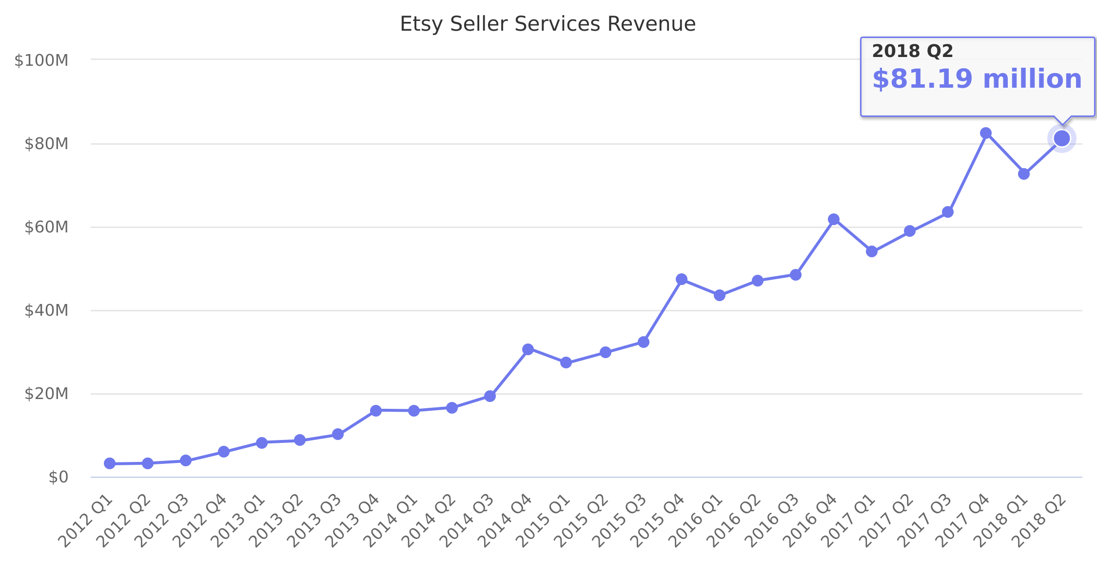 Etsy Seller Services Revenue 2012-2018
