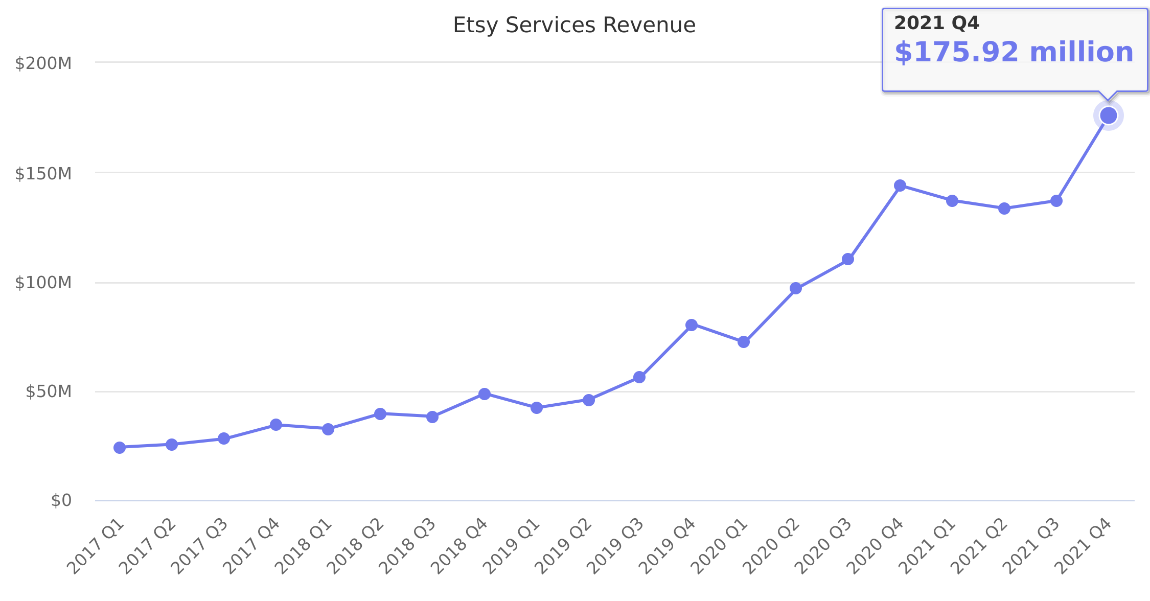 Etsy Services Revenue 2017-2018