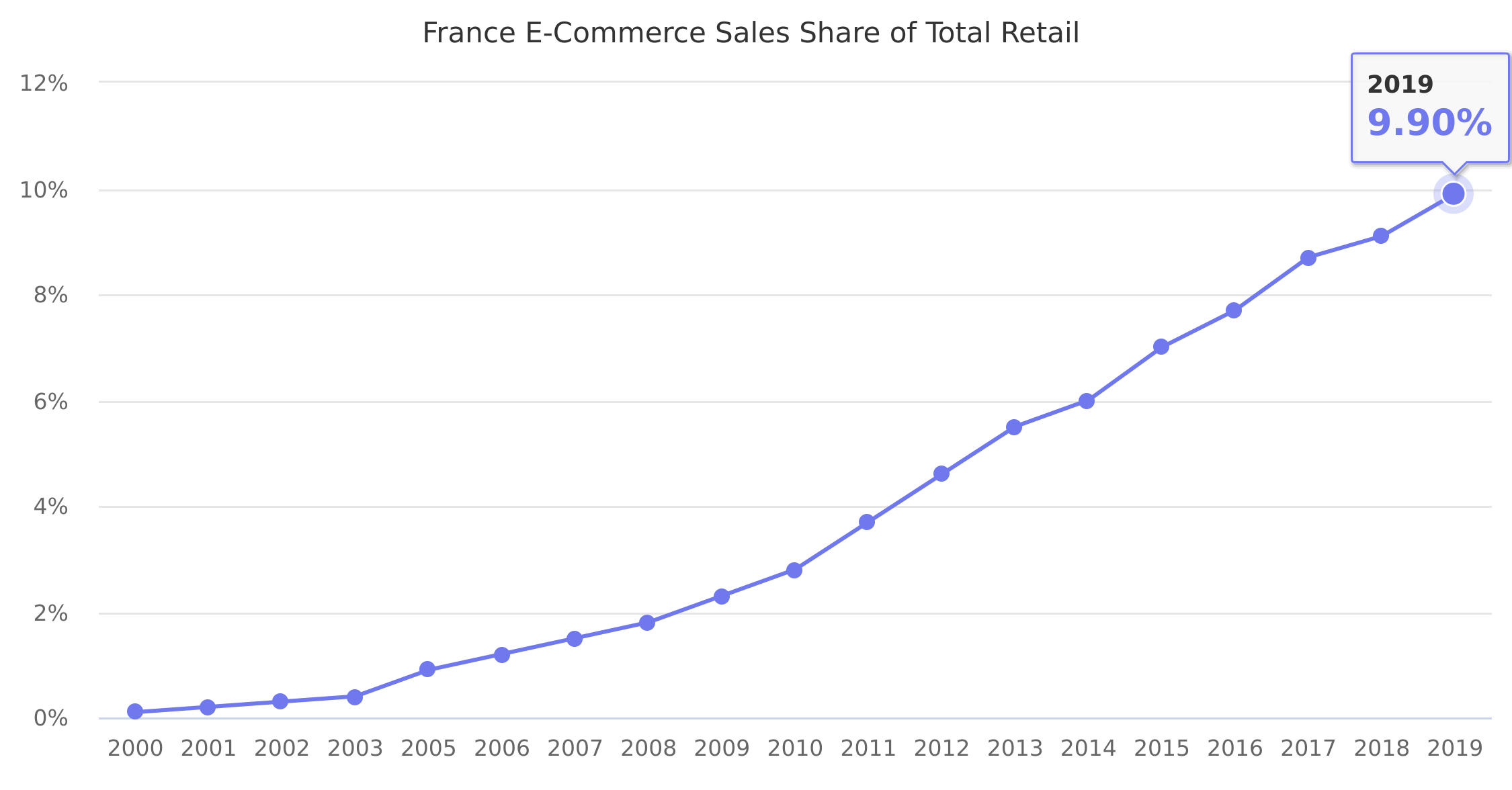 France E-Commerce Sales Share of Total Retail 2000-2015