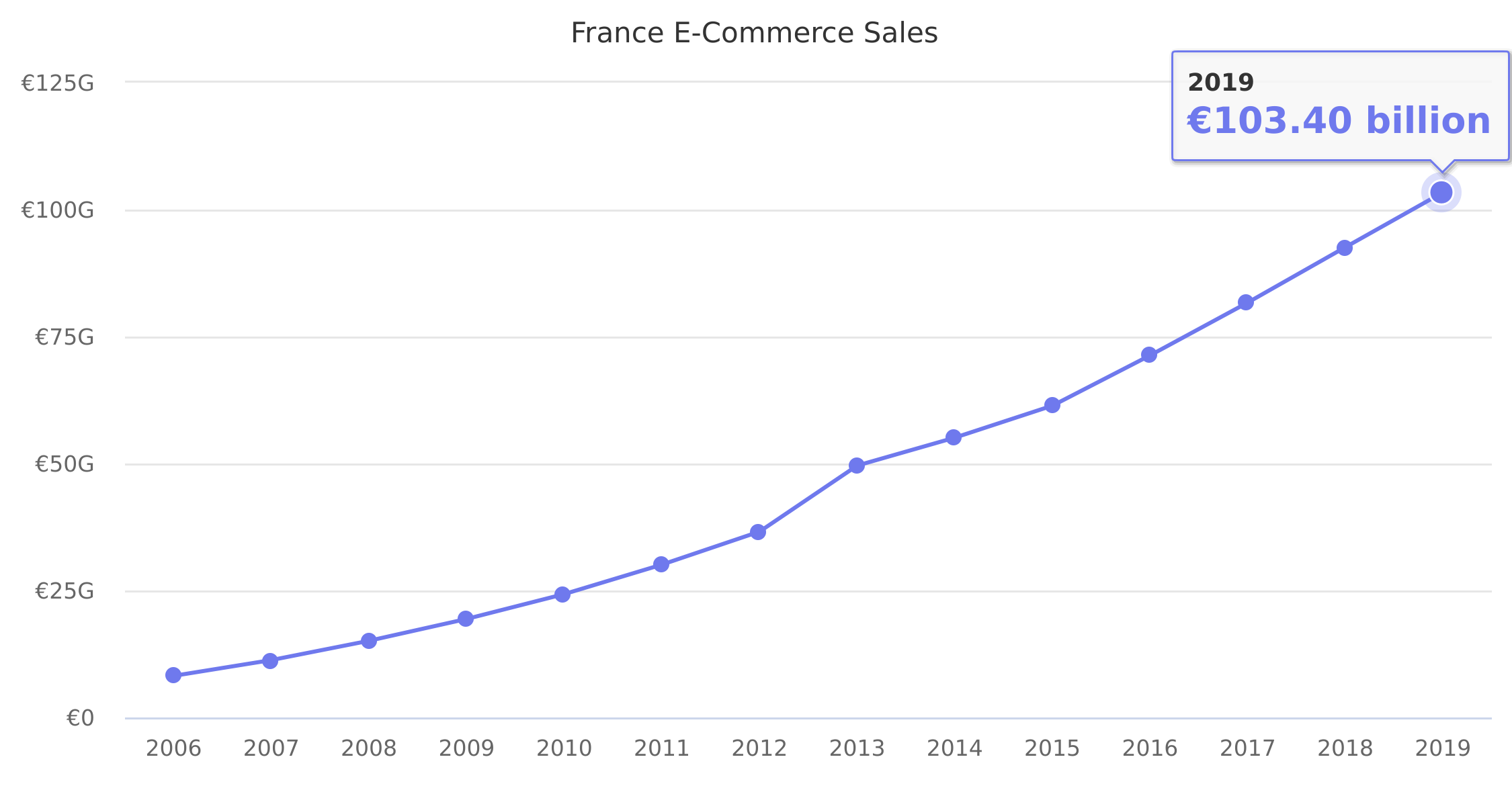 France E-Commerce Sales 2006-2016