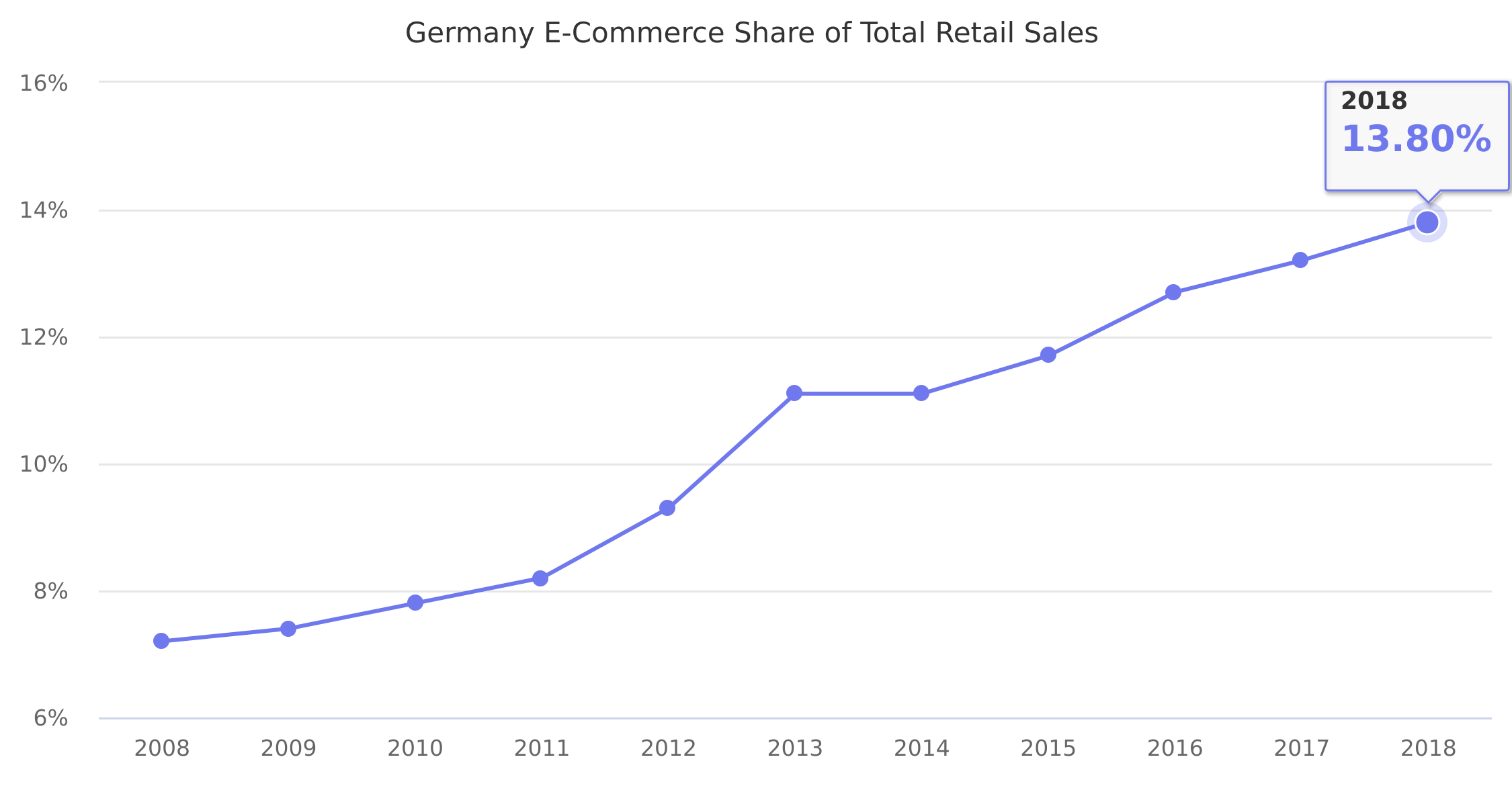 Germany E-Commerce Share of Total Retail Sales 2008-2017