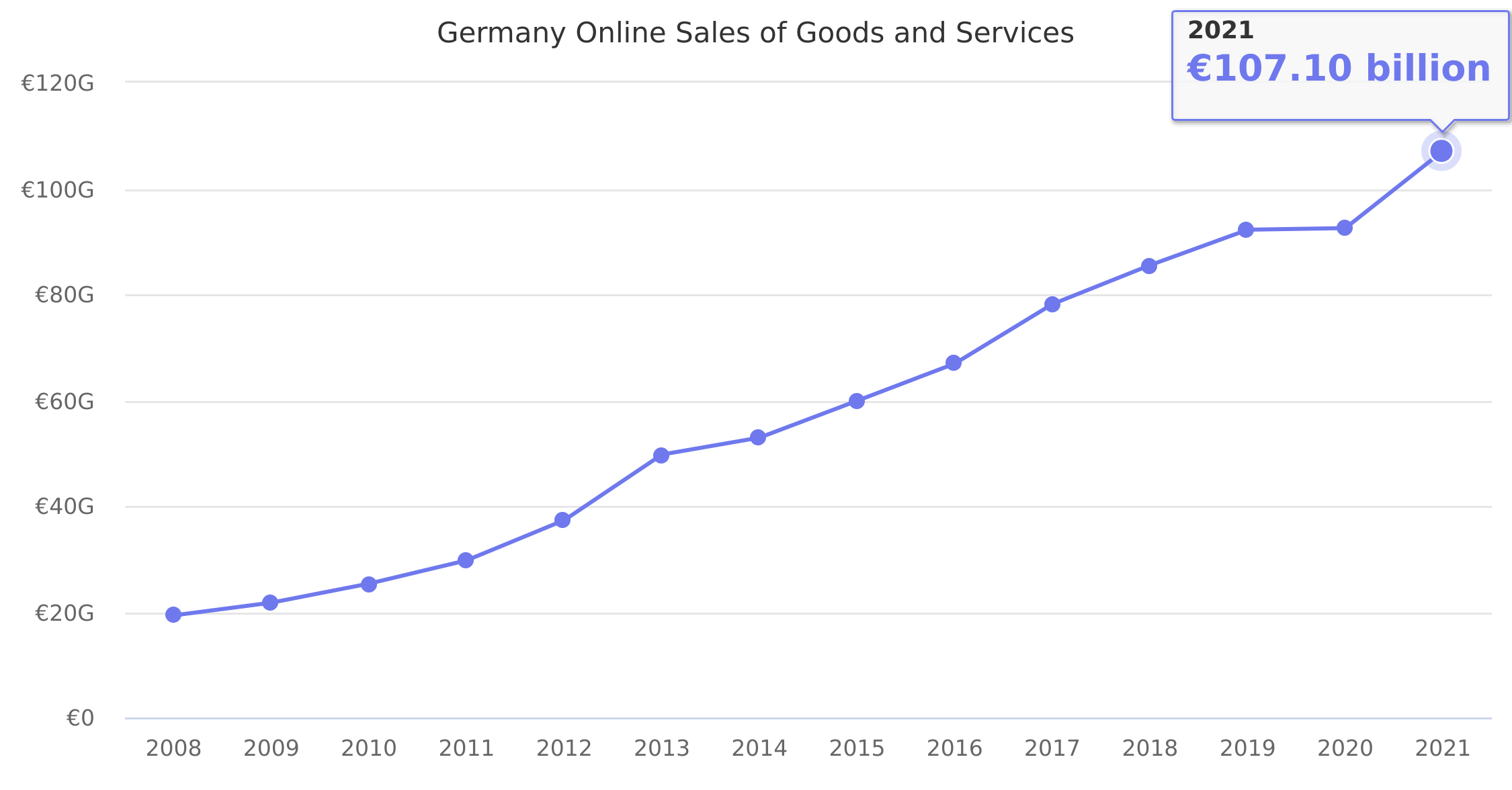 Germany Online Sales of Goods and Services 2008-2017