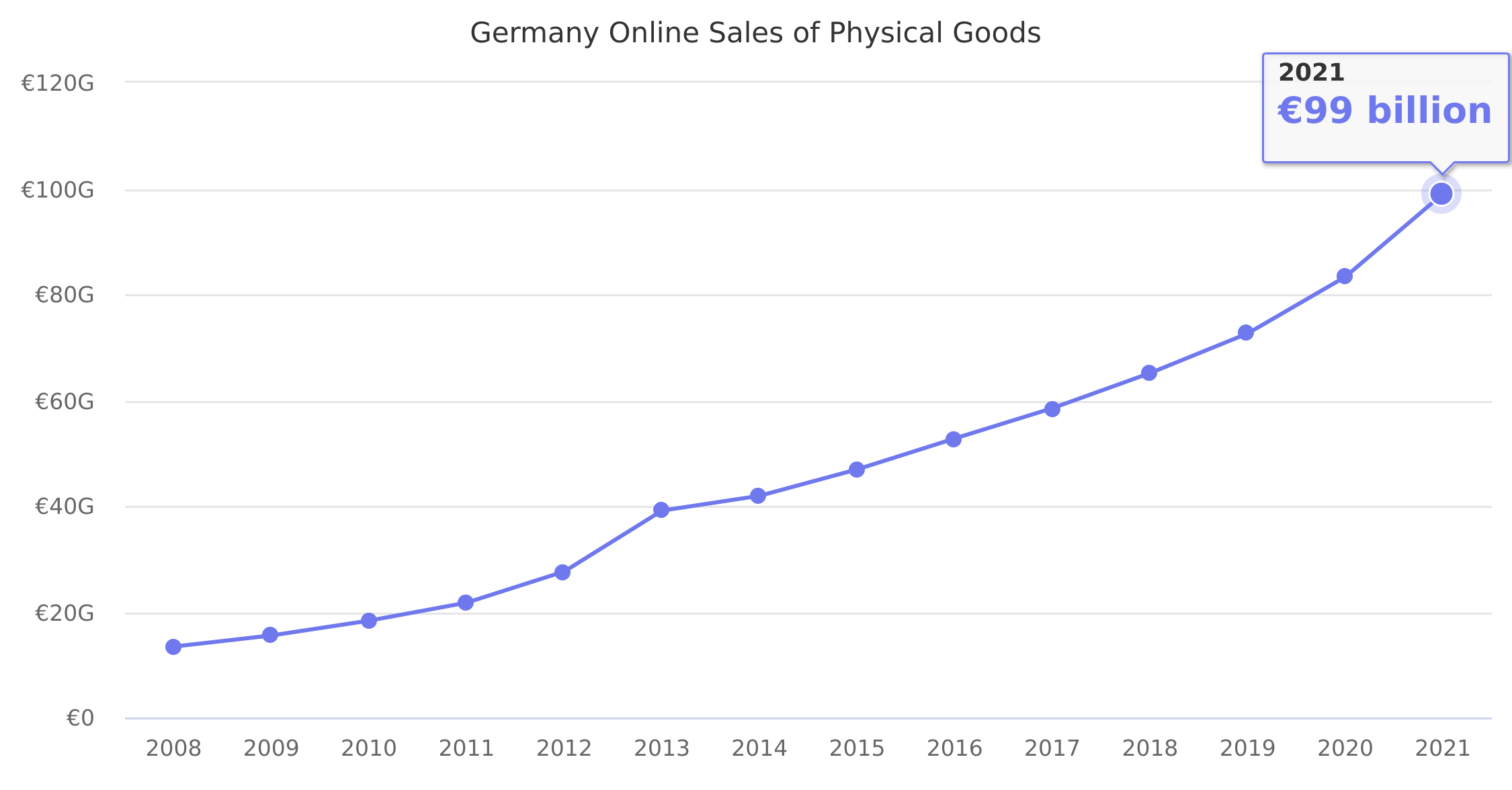 Germany Online Sales of Physical Goods 2008-2018