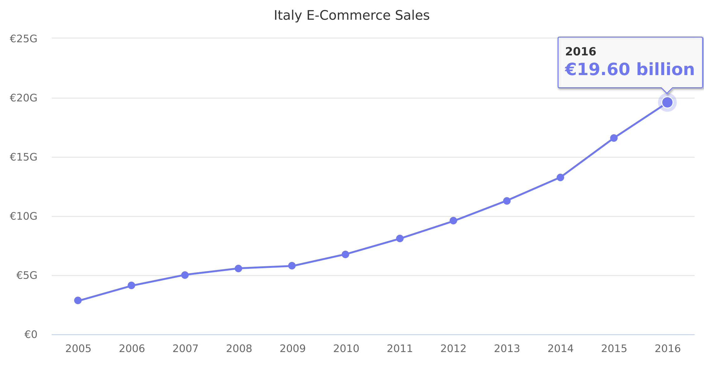 Italy E-Commerce Sales 2005-2016