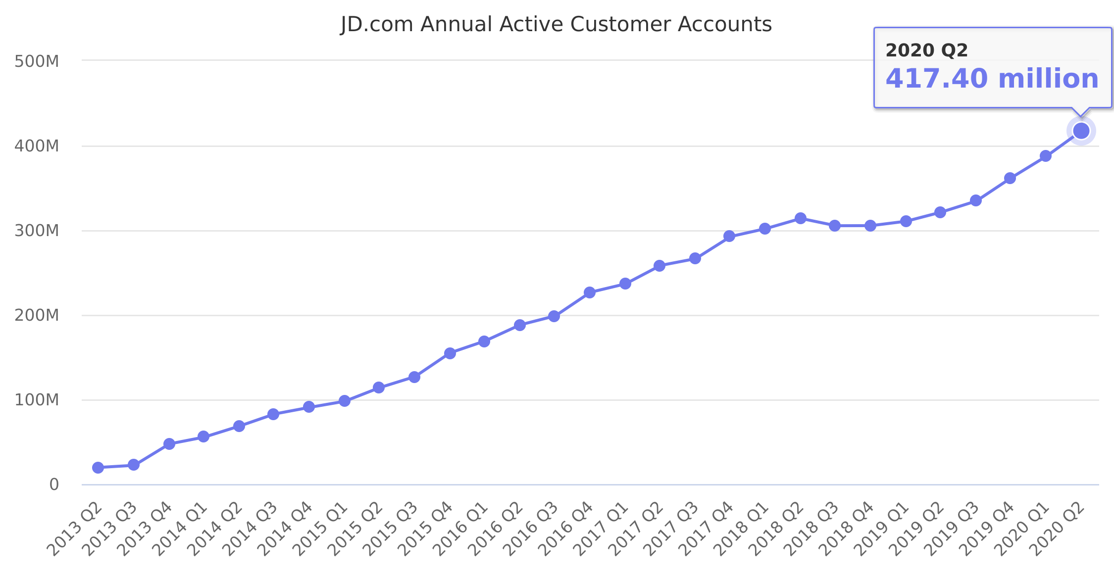 JD.com Annual Active Customer Accounts 2013-2018