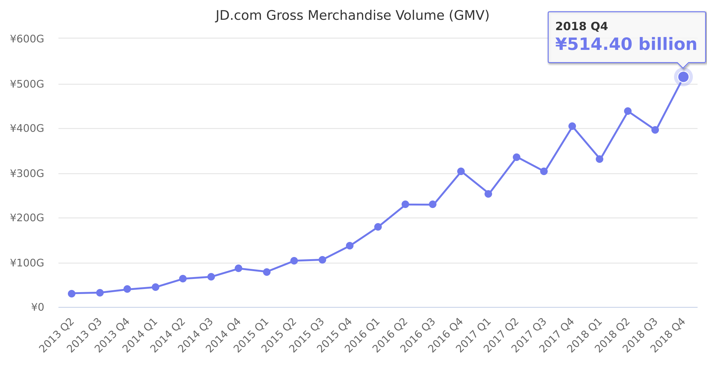 JD.com Gross Merchandise Volume (GMV) 2013-2018