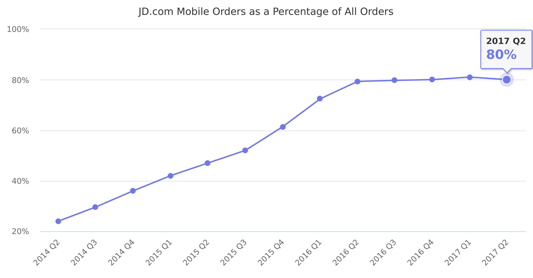 JD.com Mobile Orders as a Percentage of All Orders 2014-2017