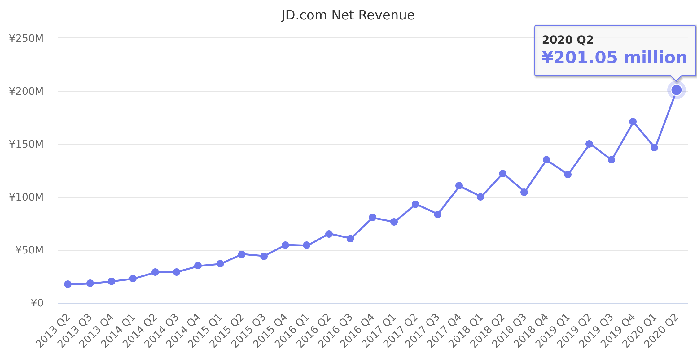 JD.com Net Revenue 2013-2019