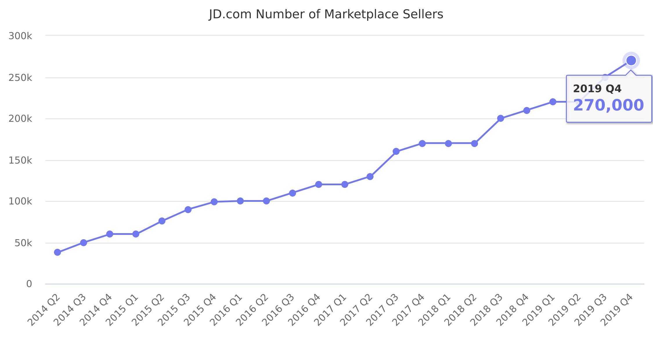 JD.com Number of Marketplace Sellers 2014-2018