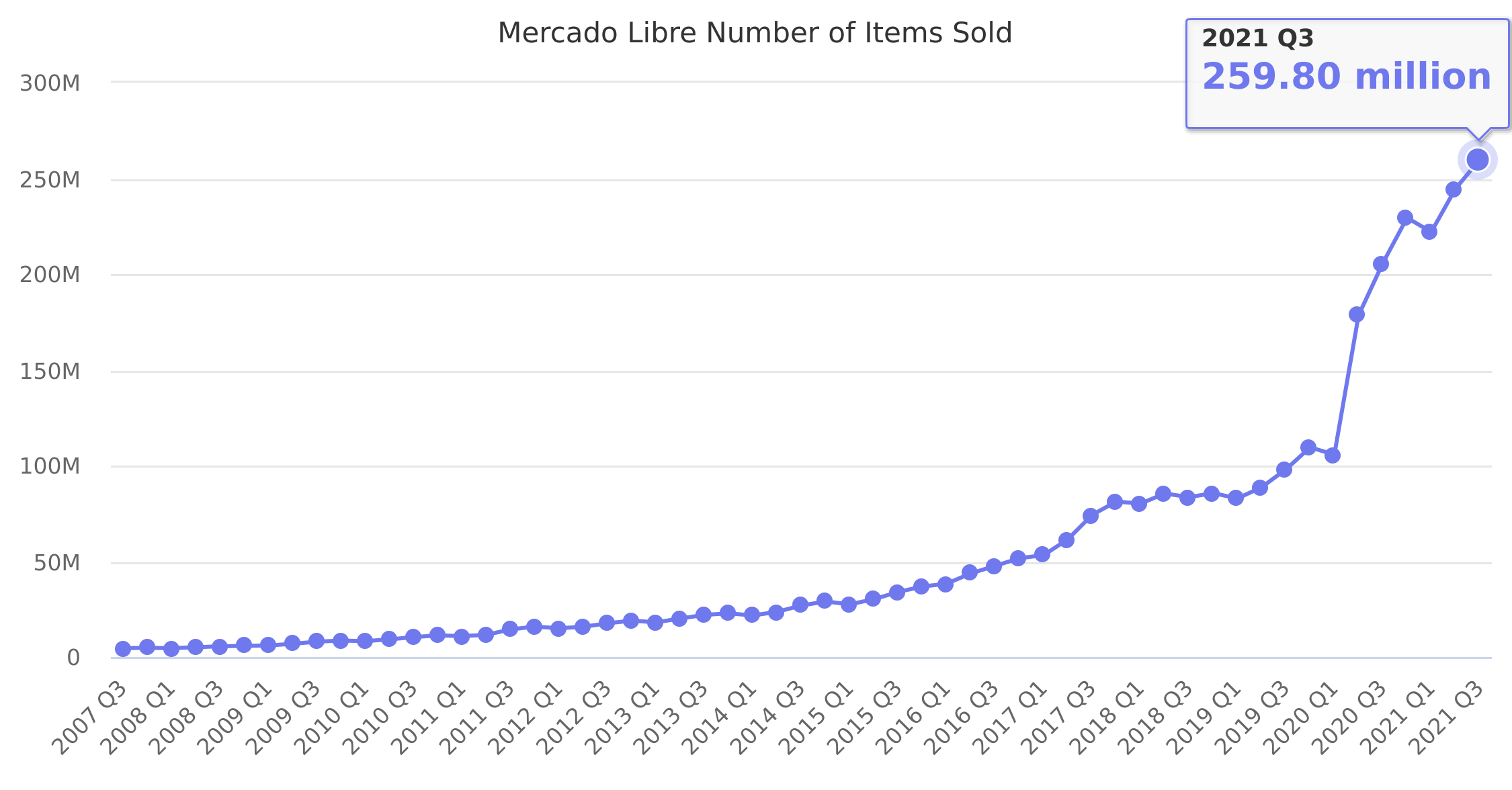 Mercado Libre Number of Items Sold 2007-2019