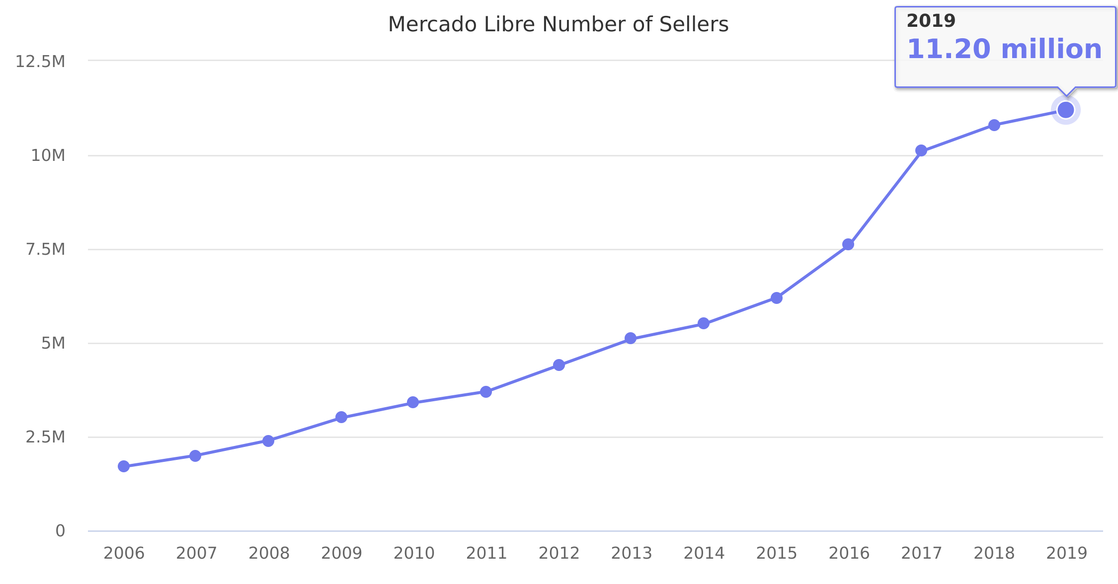 Mercado Libre Number of Sellers 2006-2017
