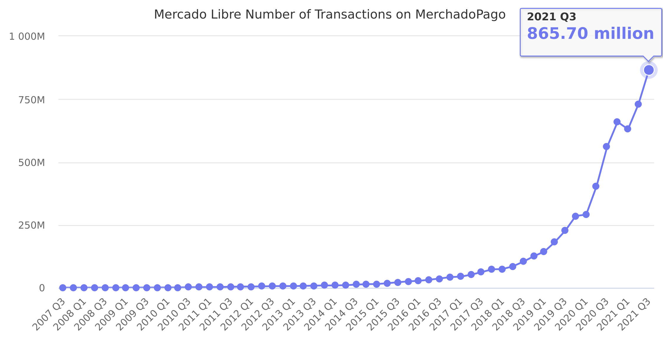 Mercado Libre Number of Transactions on MerchadoPago 2007-2019