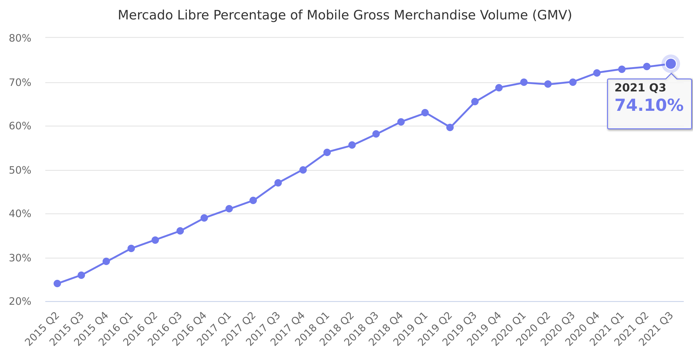 Mercado Libre Percentage of Mobile Gross Merchandise Volume (GMV) 2015-2019