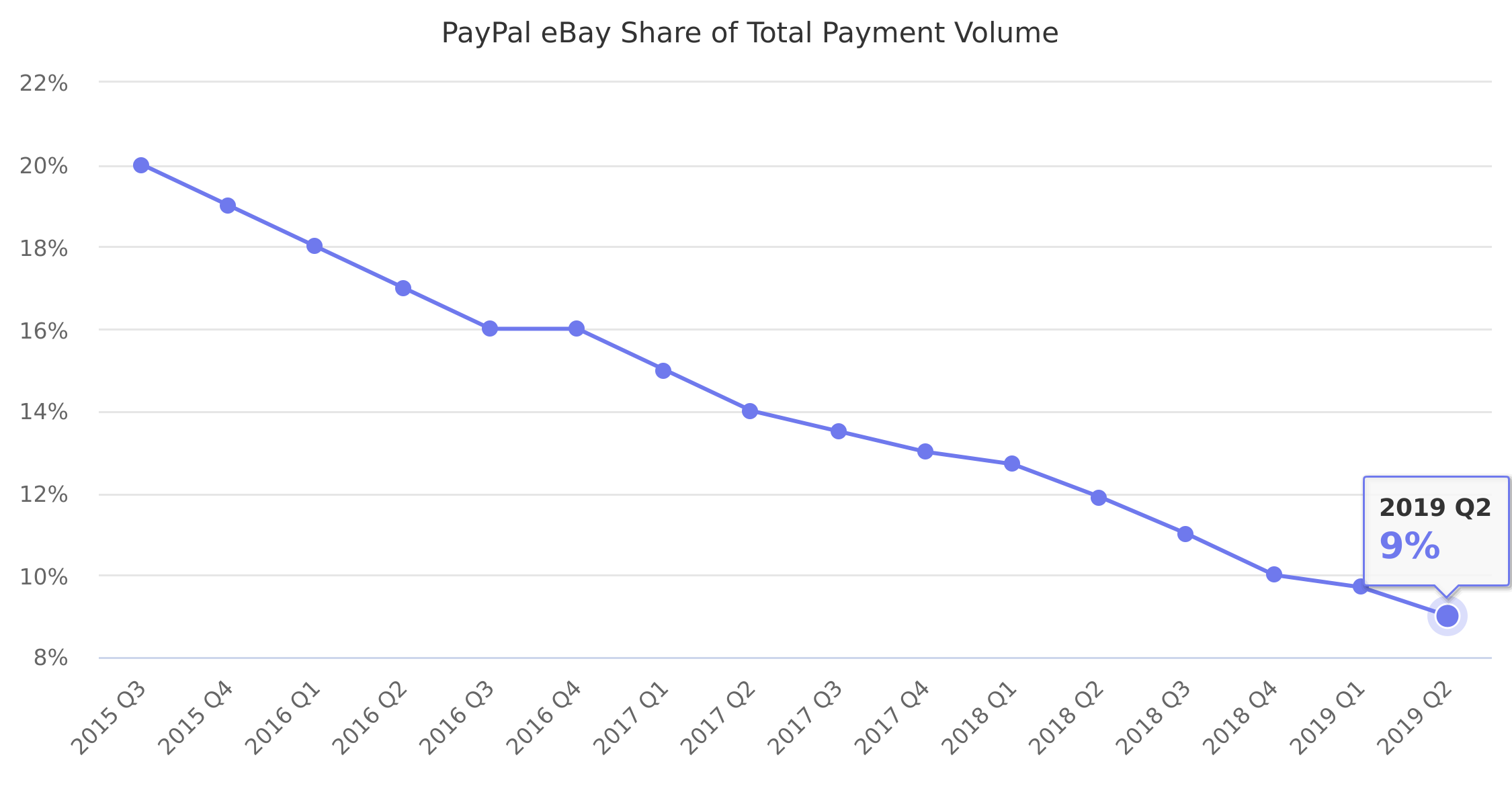 PayPal eBay Share of Total Payment Volume 2015-2019