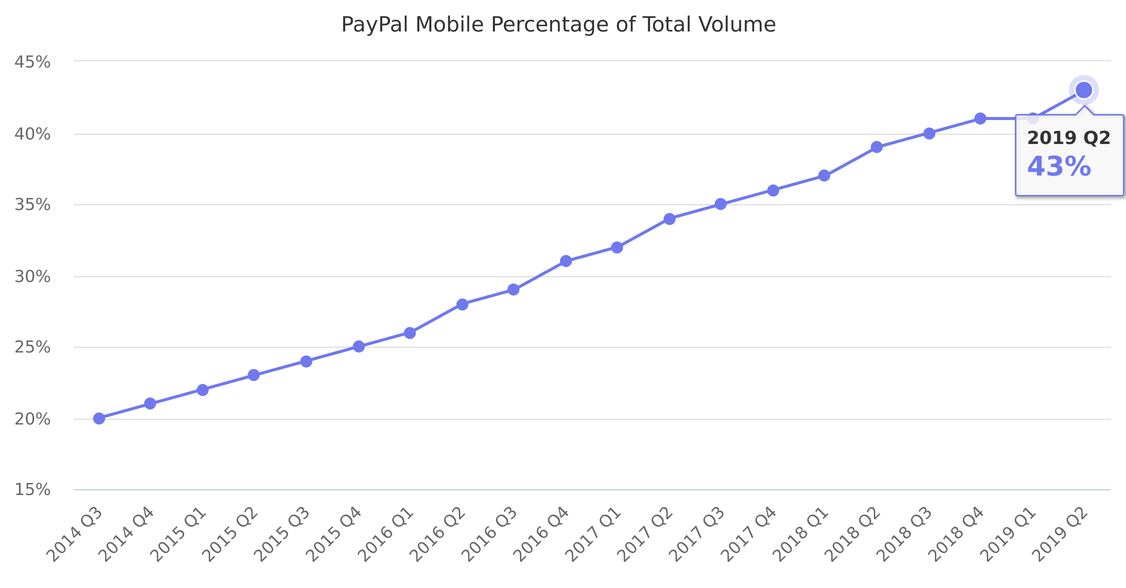 PayPal Mobile Percentage of Total Volume 2014-2019
