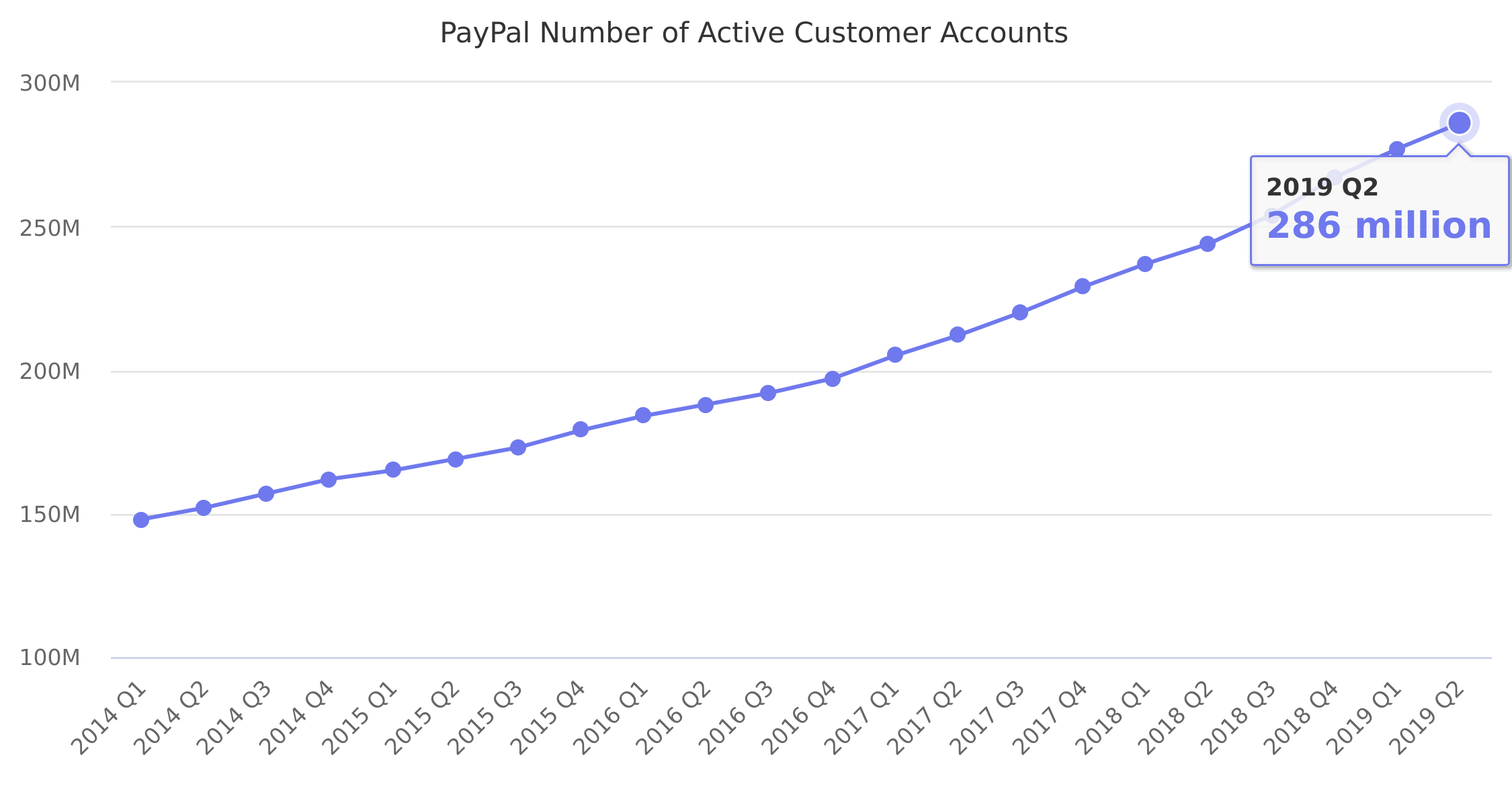 PayPal Number of Active Customer Accounts 2014-2018