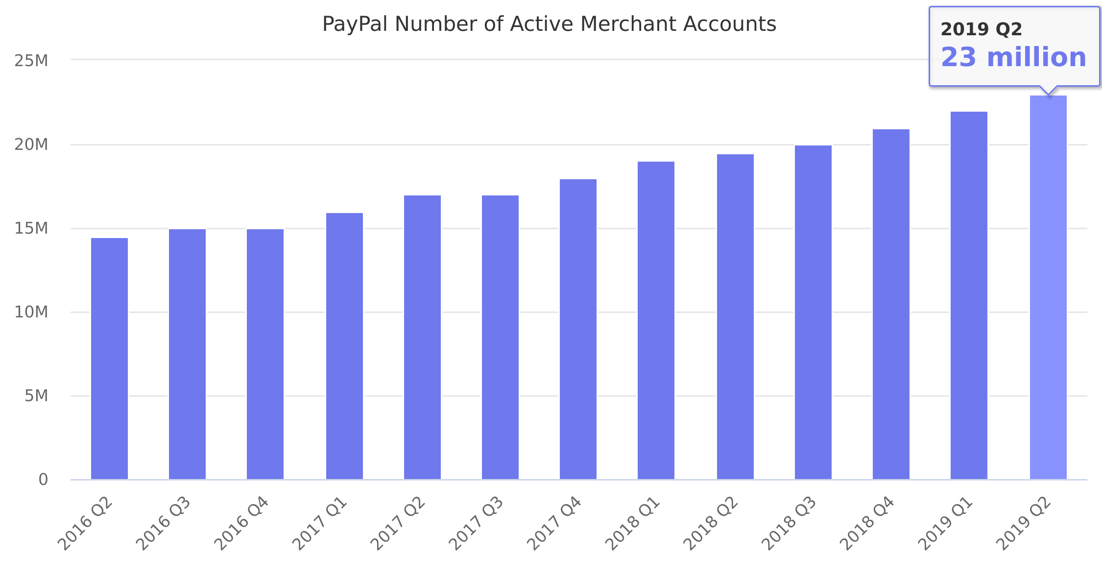 PayPal Number of Active Merchant Accounts 2016-2018