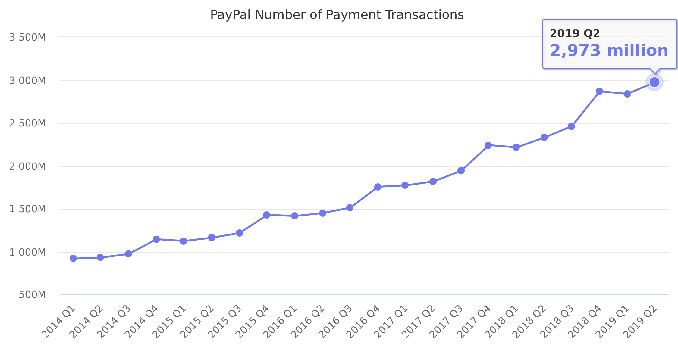 PayPal Number of Payment Transactions 2014-2018
