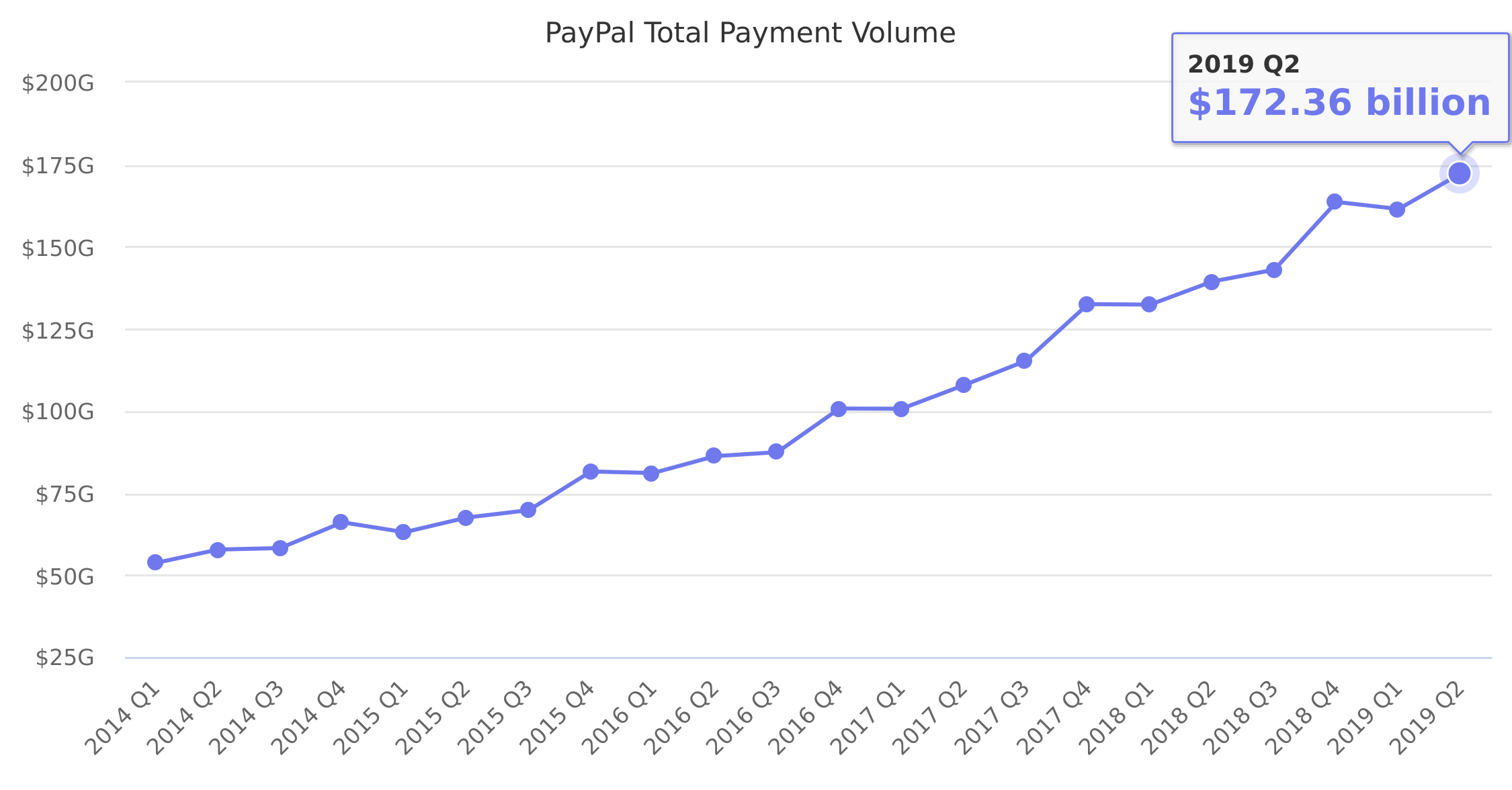 PayPal Total Payment Volume 2014-2018