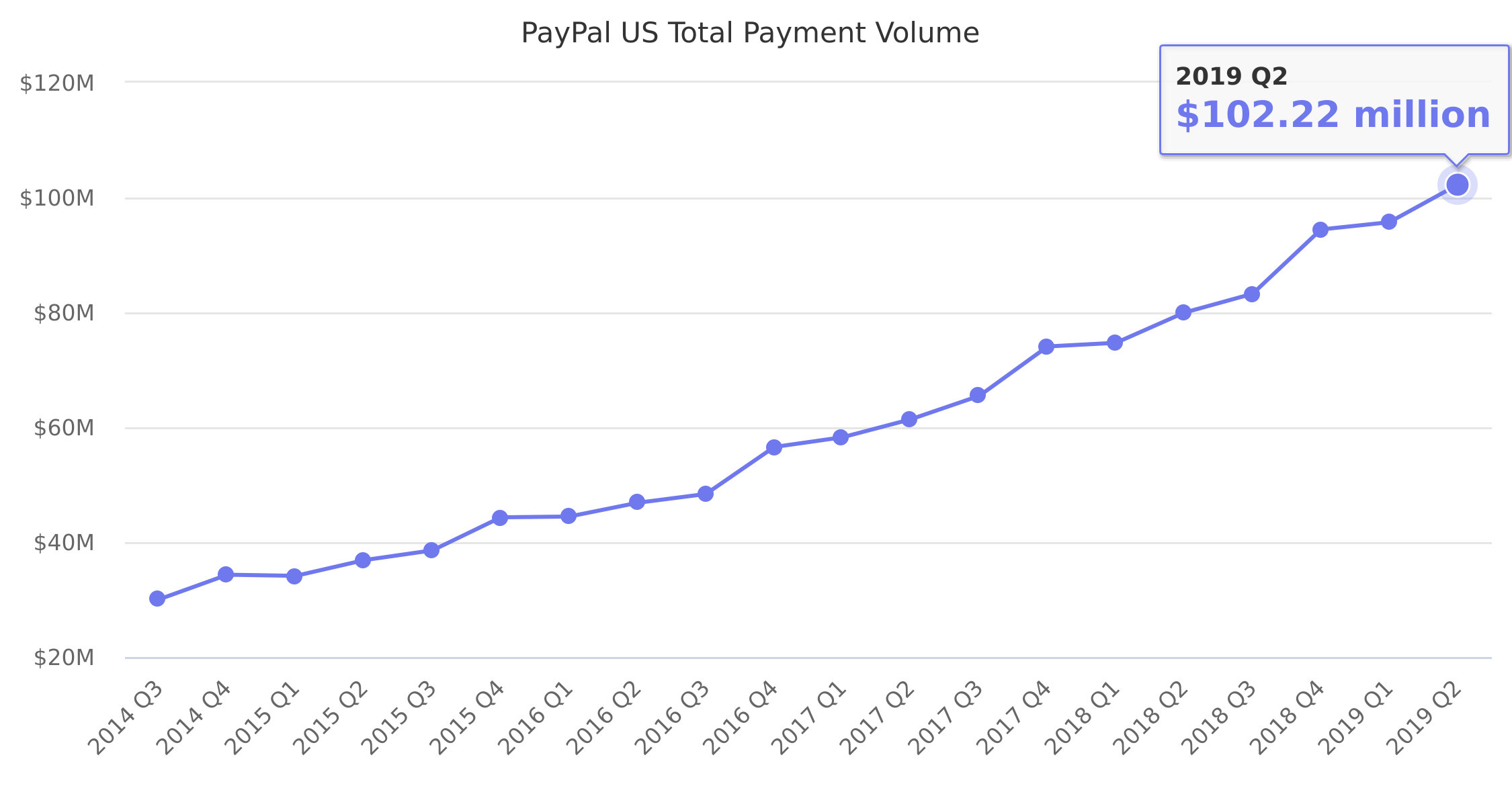 PayPal US Total Payment Volume 2014-2018
