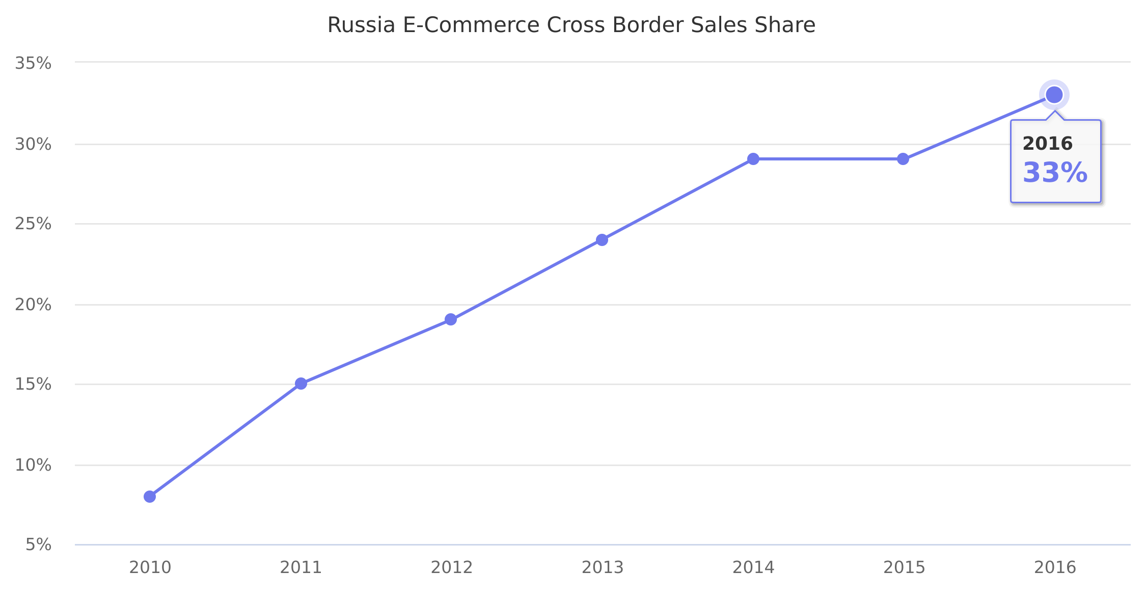 Russia E-Commerce Cross Border Sales Share 2010-2016