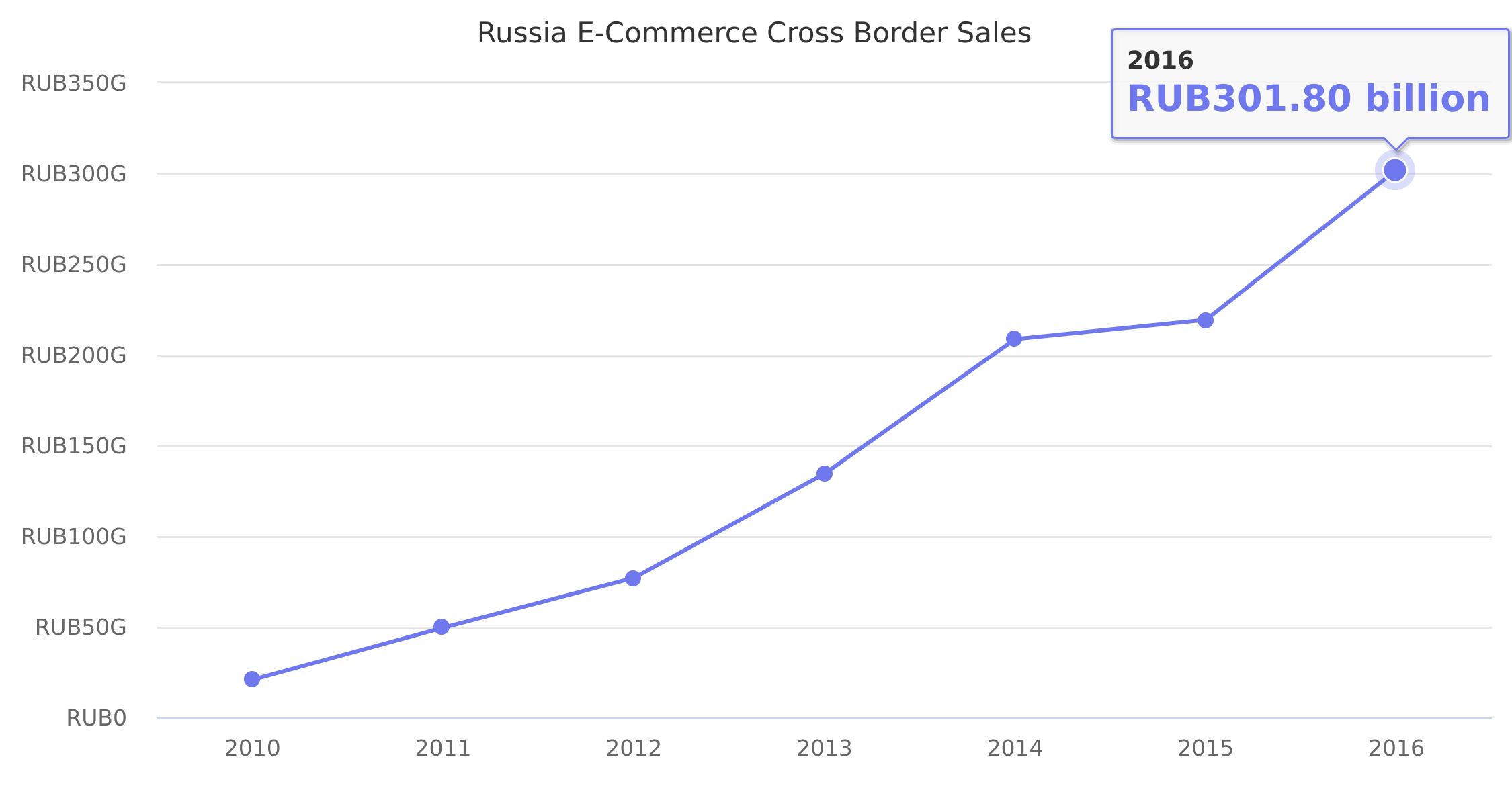 Russia E-Commerce Cross Border Sales 2010-2016