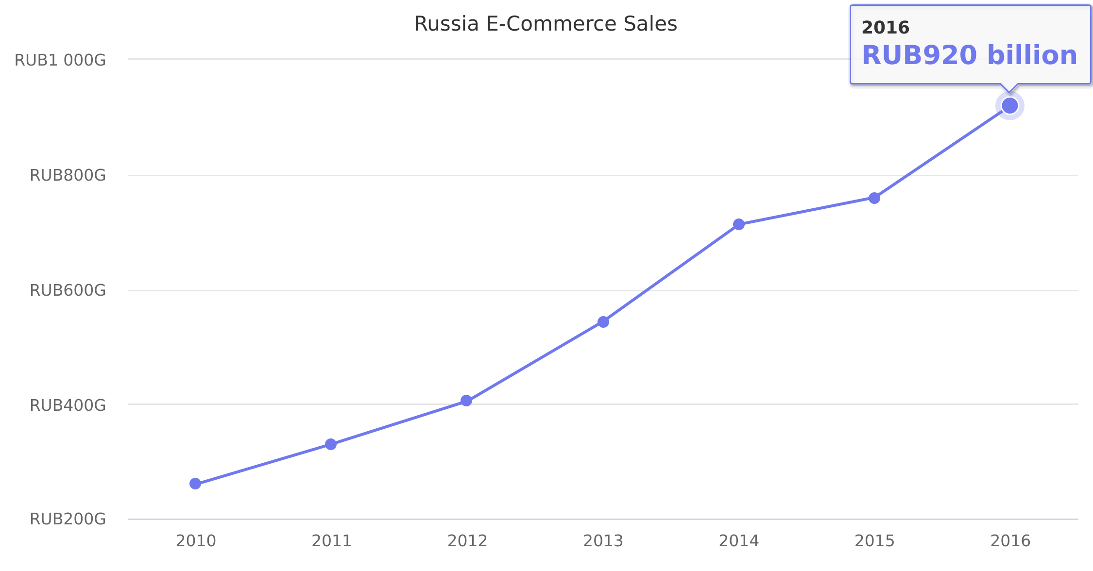Russia E-Commerce Sales 2010-2016