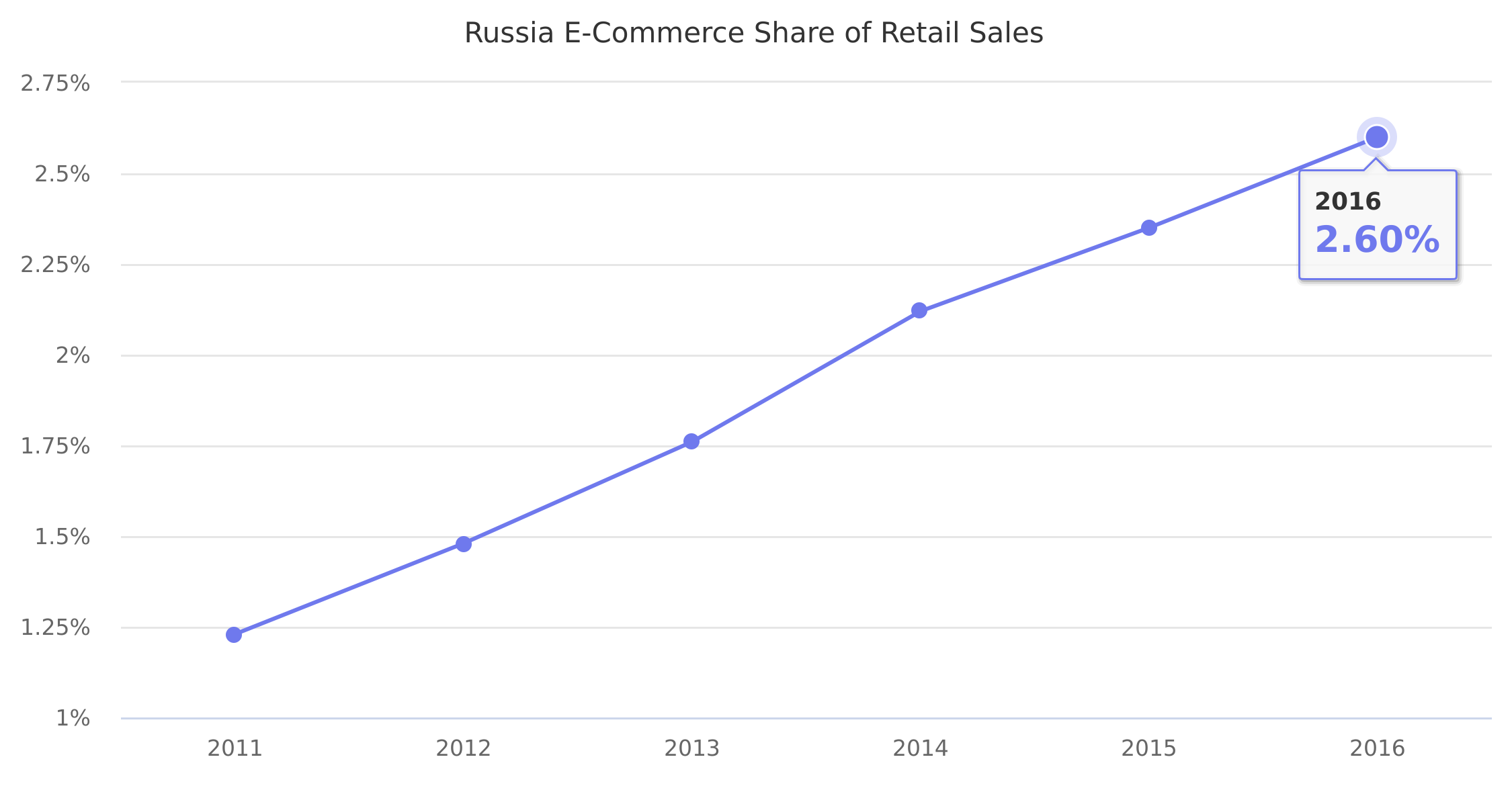 Russia E-Commerce Share of Retail Sales