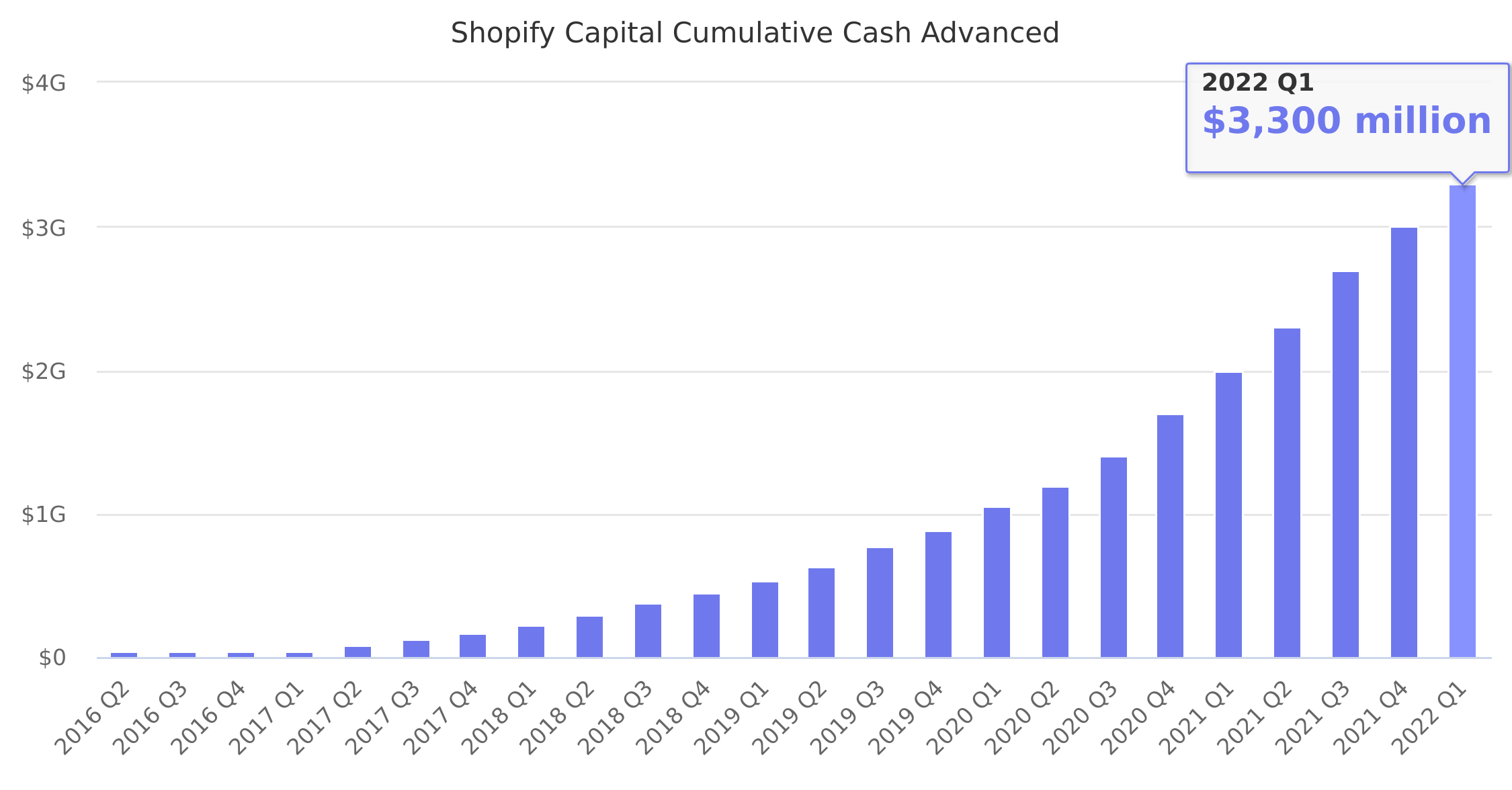 Shopify Capital Cumulative Cash Advanced 2016-2018