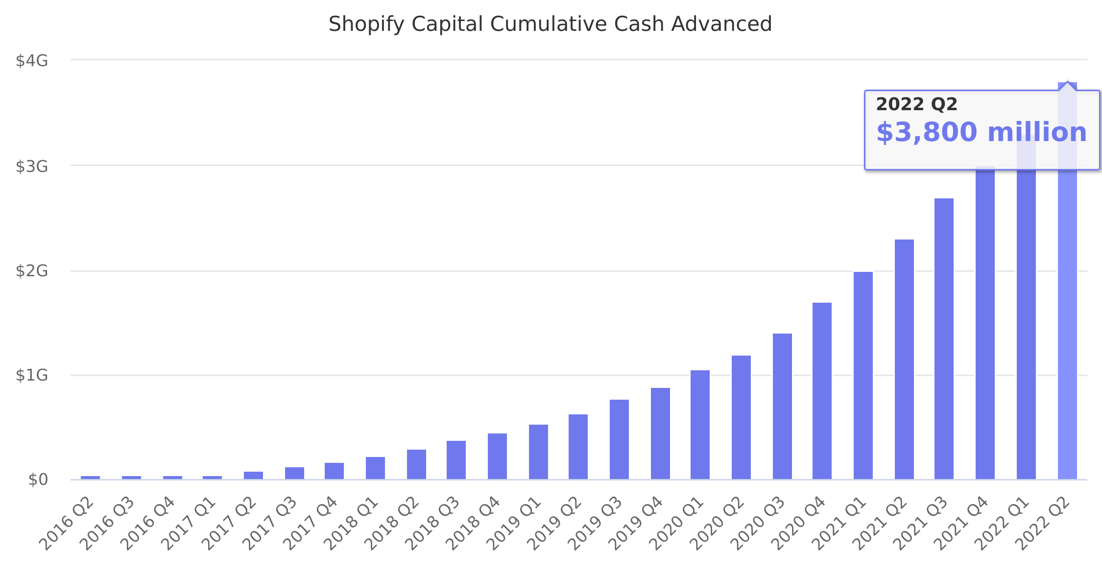 Shopify Capital Cumulative Cash Advanced