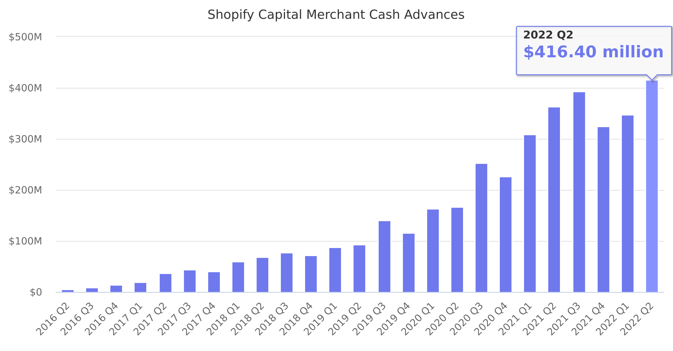 Shopify Capital Merchant Cash Advances 2016-2018