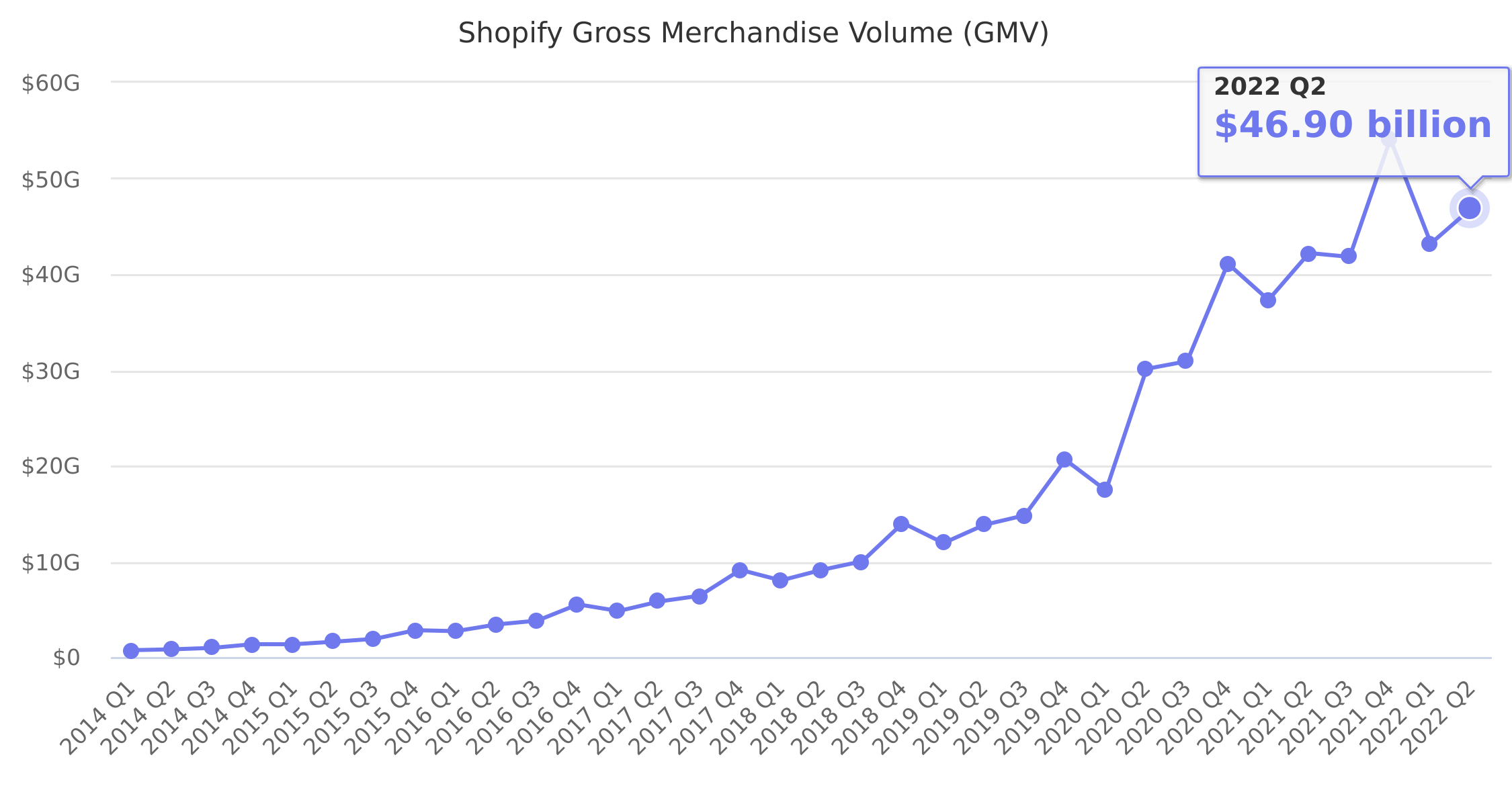 Shopify Gross Merchandise Volume (GMV) 2014-2018