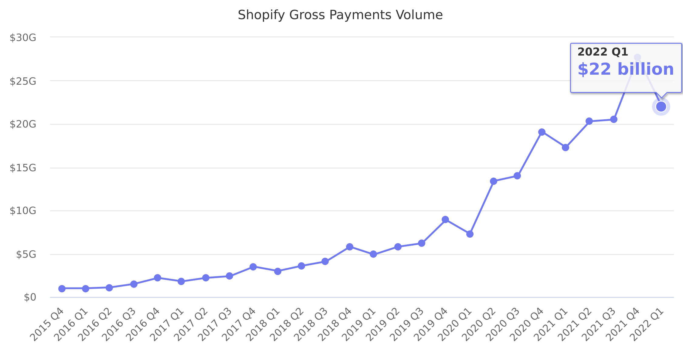 Shopify Gross Payments Volume 2015-2018