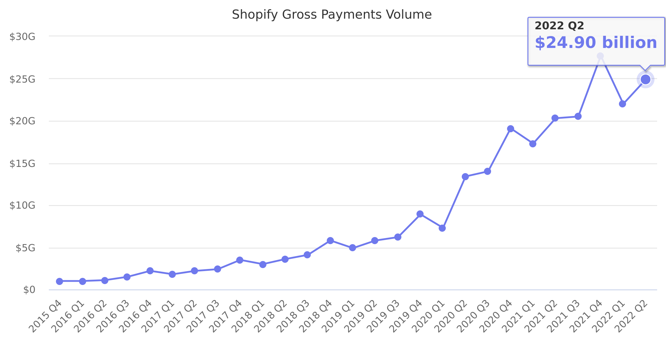 Shopify Gross Payments Volume