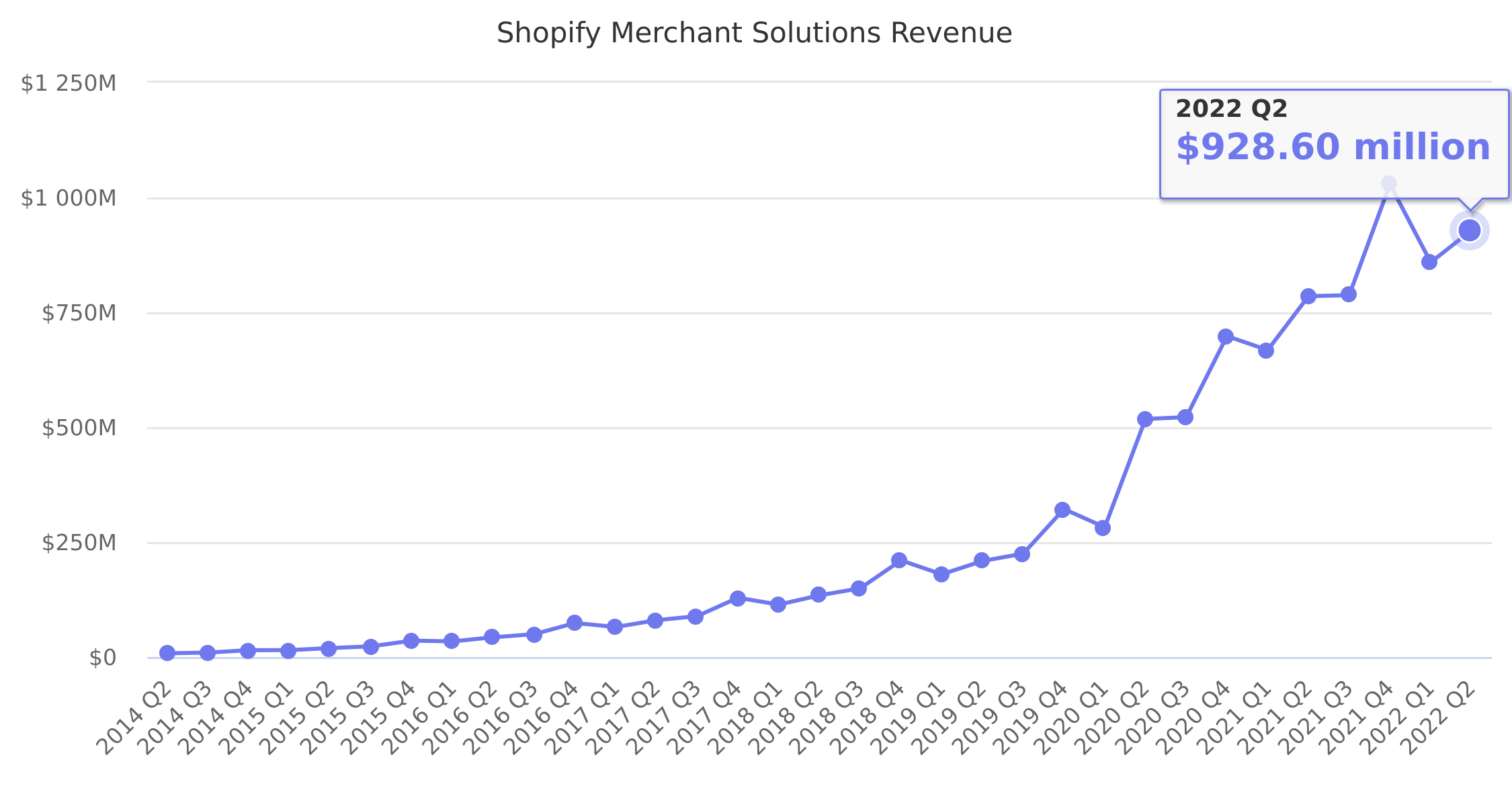 Shopify Merchant Solutions Revenue 2014-2018