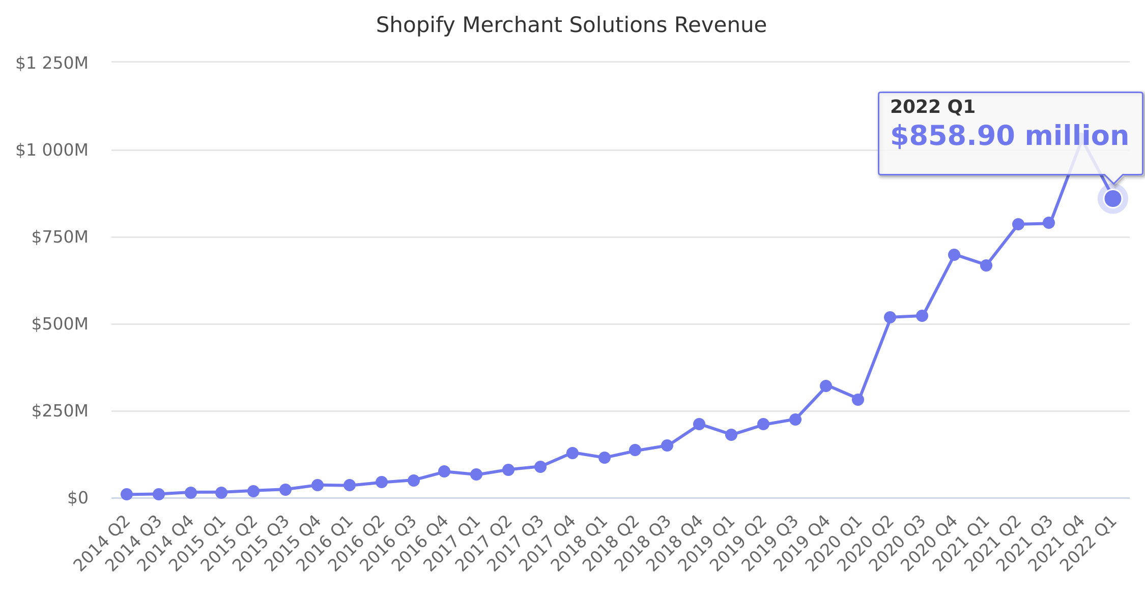 Shopify Merchant Solutions Revenue 2014-2021