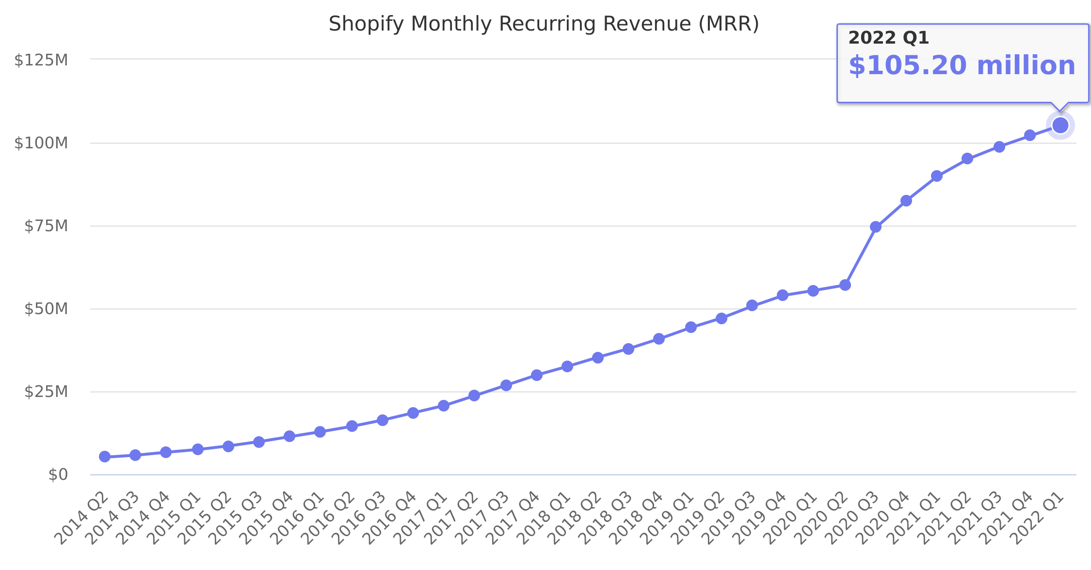 Shopify Monthly Recurring Revenue (MRR)