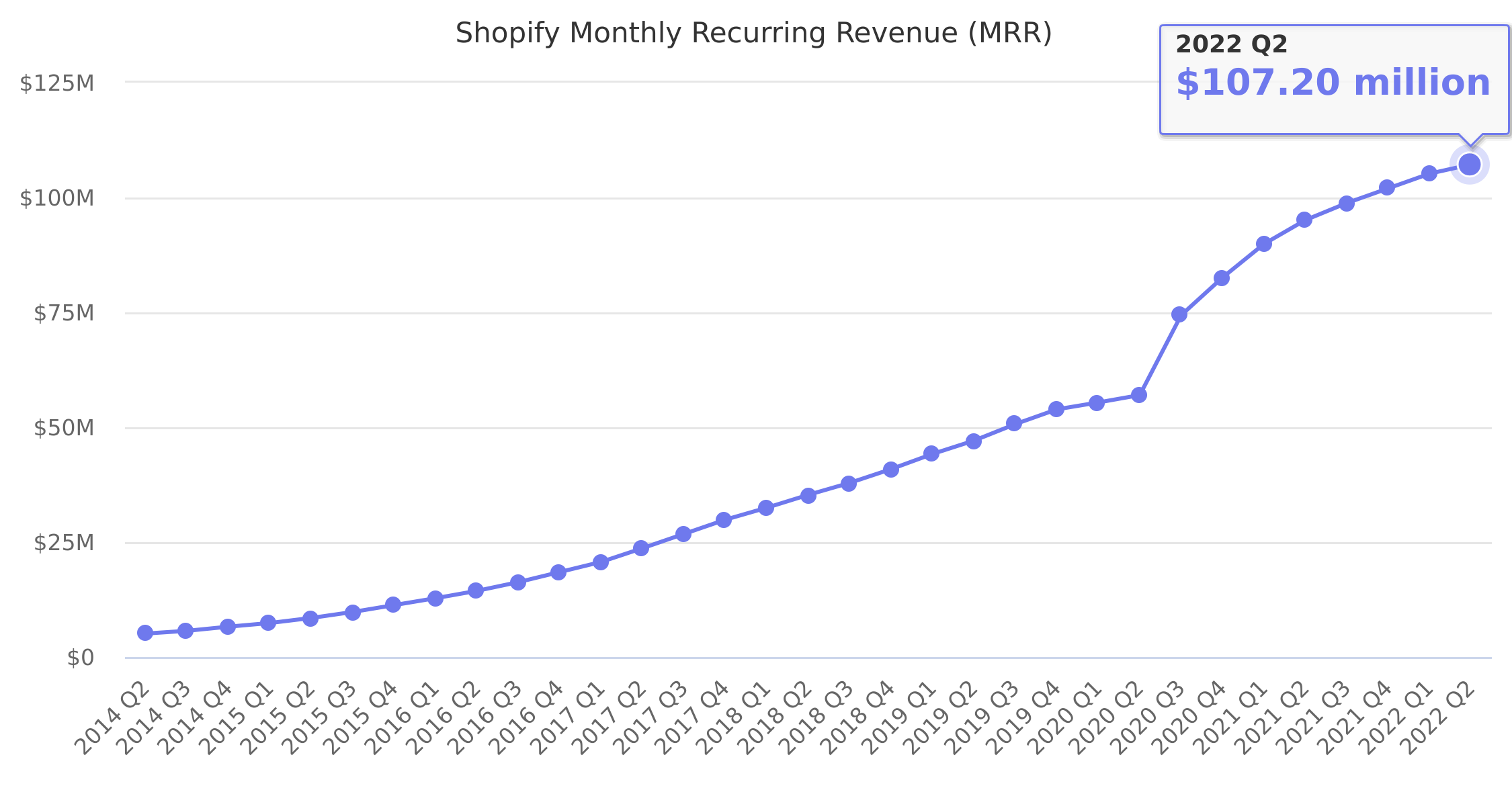 Shopify Monthly Recurring Revenue (MRR) 2014-2018