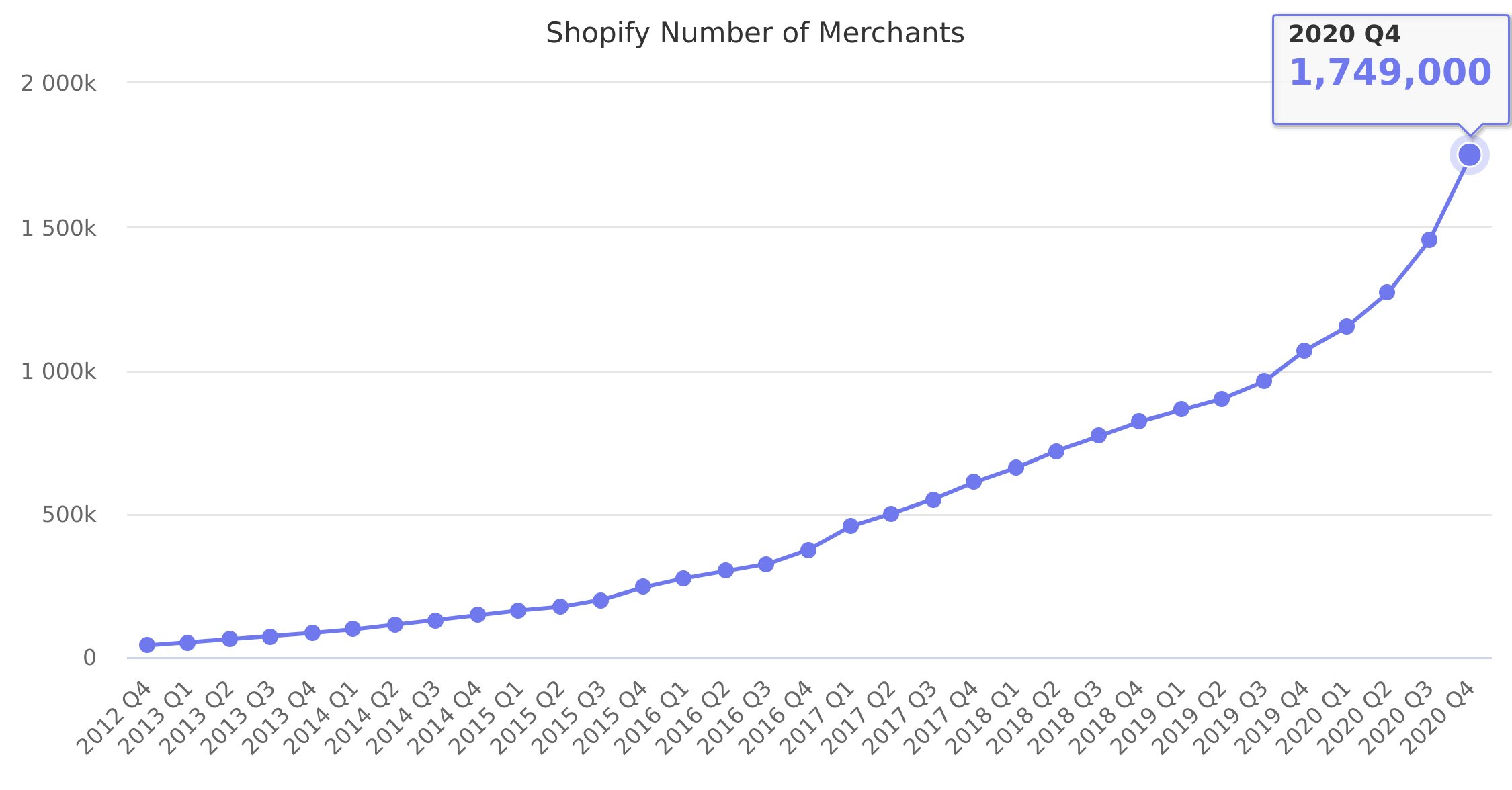 Shopify Number of Merchants