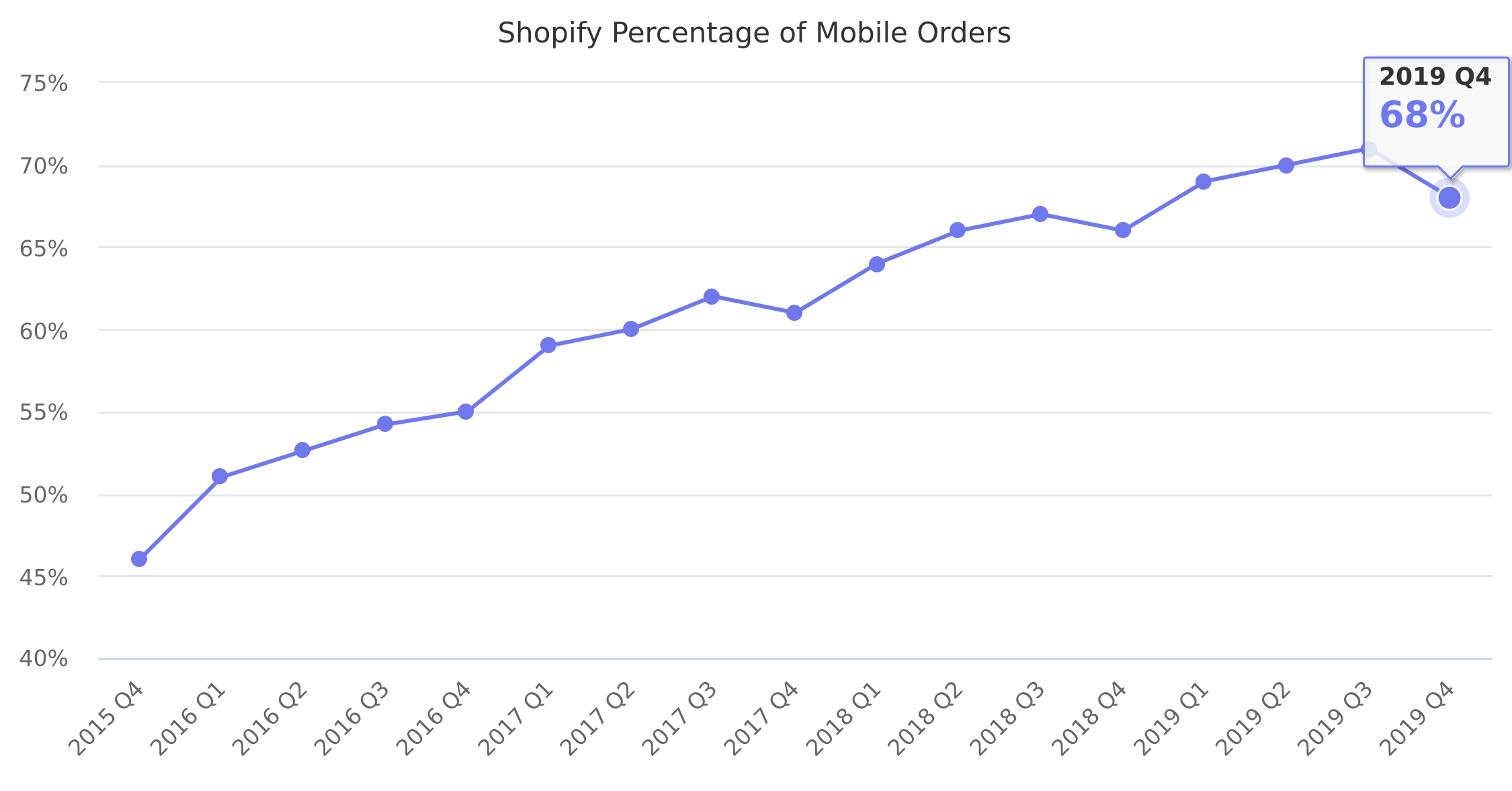 Shopify Percentage of Mobile Orders 2015-2018