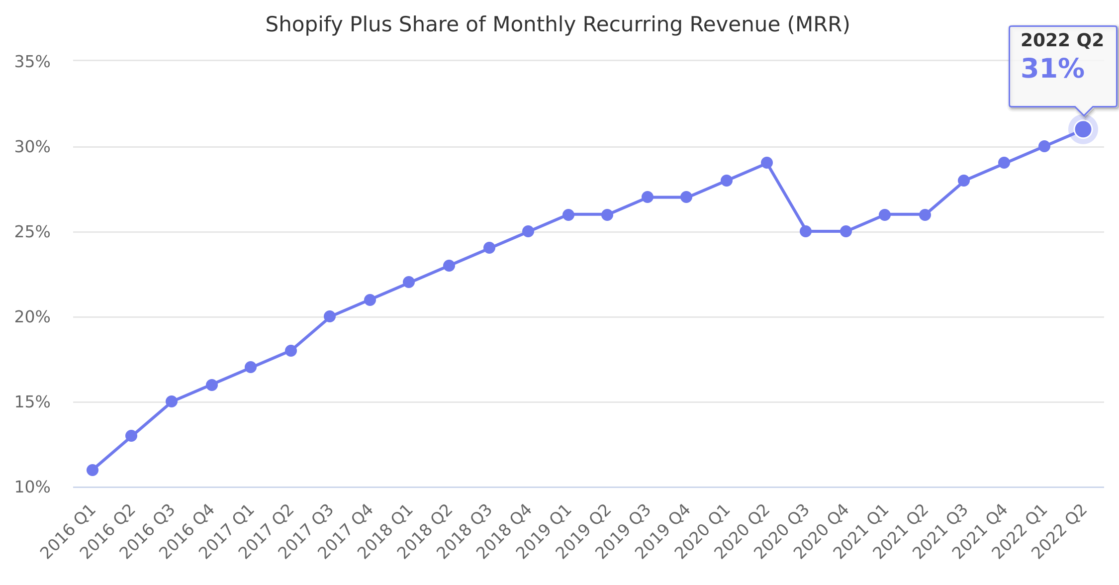 Shopify Plus Share of Monthly Recurring Revenue (MRR) 2016-2018