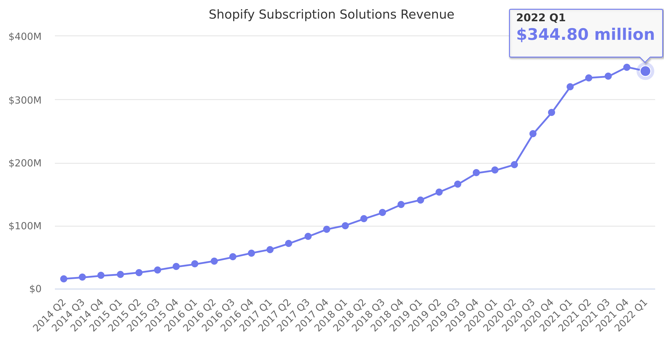 Shopify Subscription Solutions Revenue 2014-2019