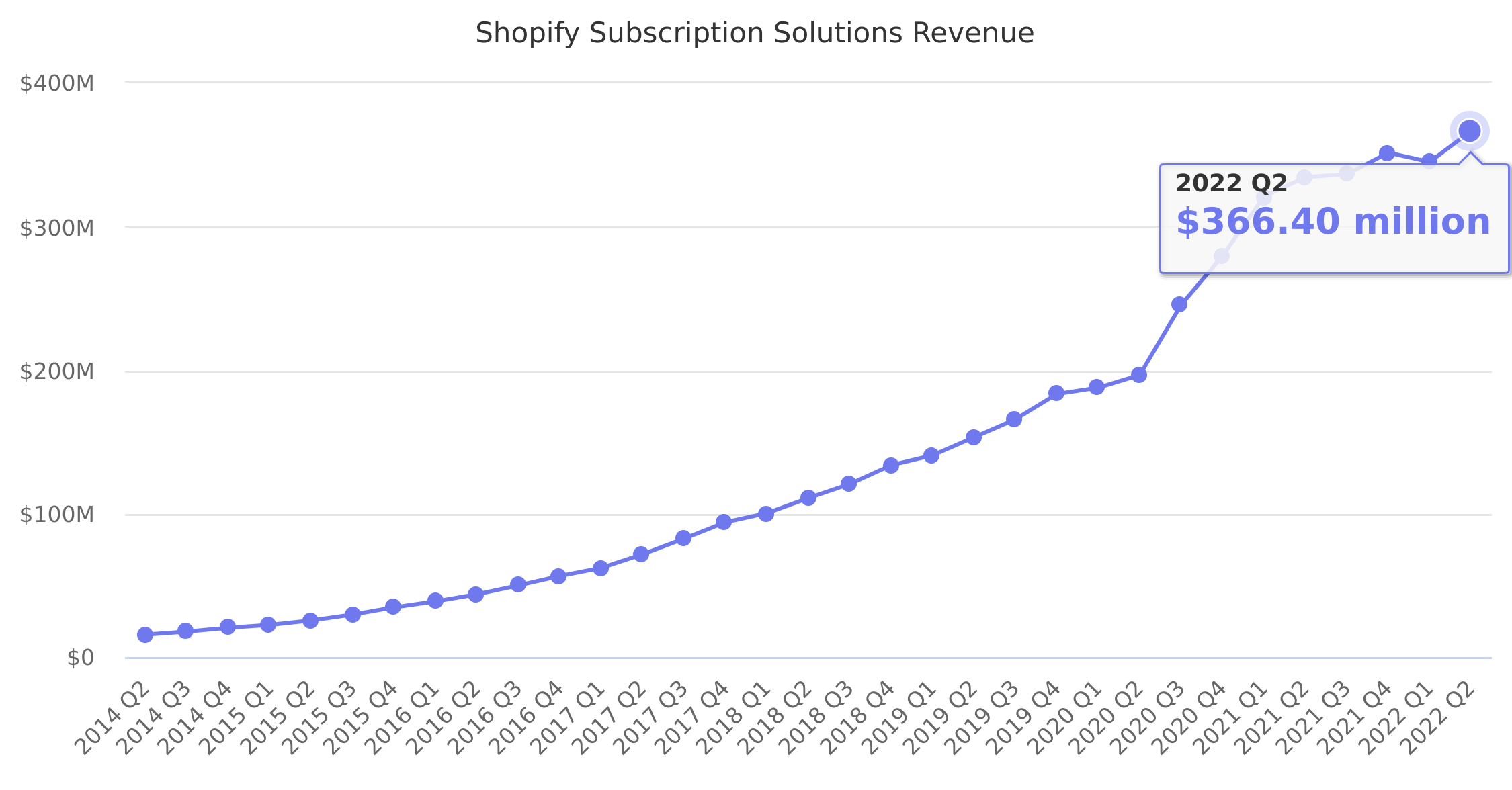 Shopify Subscription Solutions Revenue