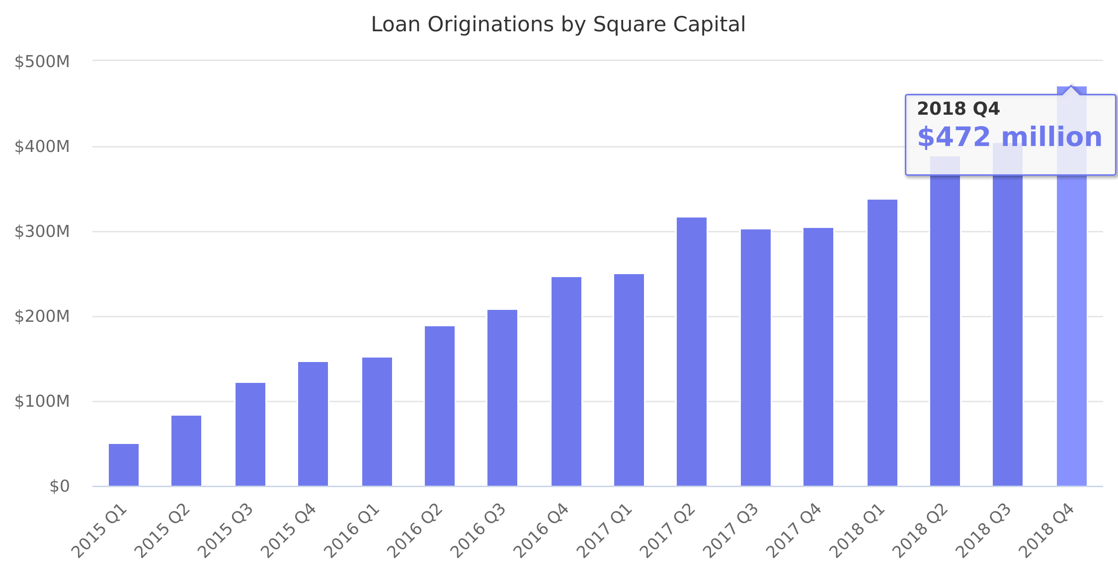 Loan Originations by Square Capital 2015-2018