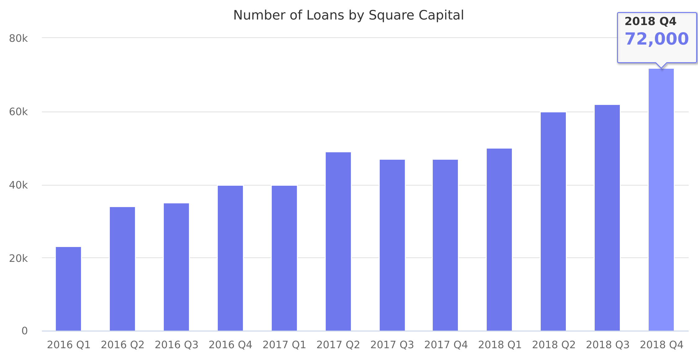 Number of Loans by Square Capital 2016-2018