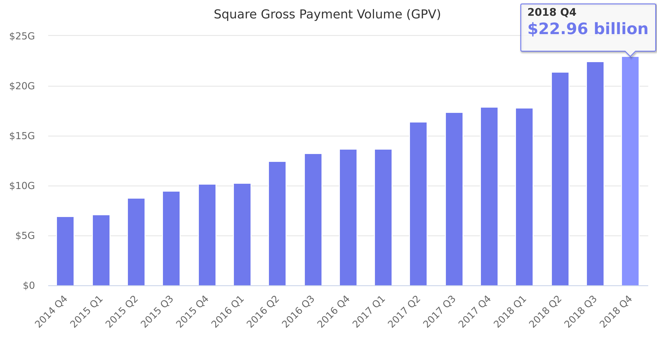 Square Gross Payment Volume (GPV) 2014-2018