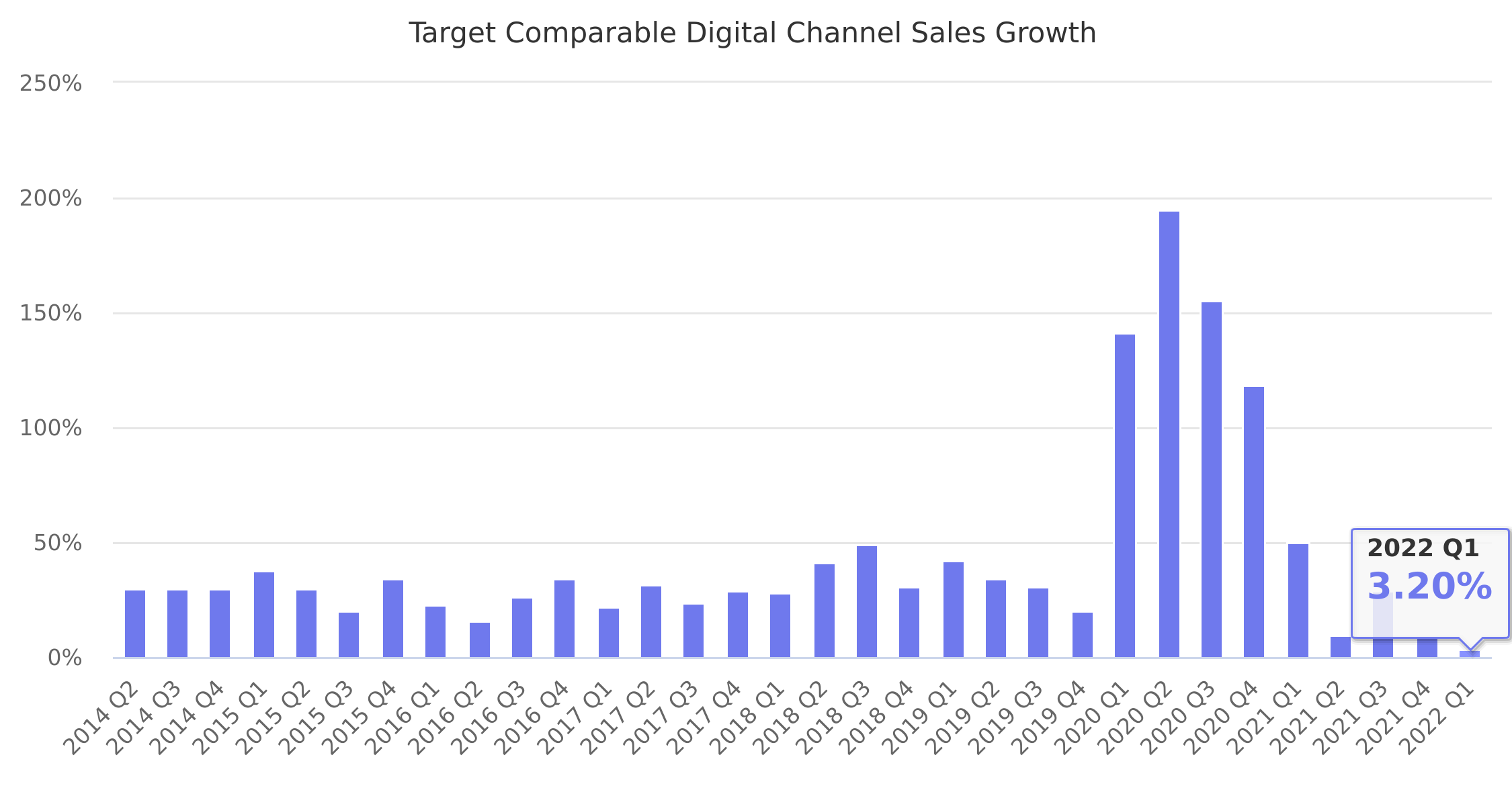 Target Comparable Digital Channel Sales Growth 2014-2020