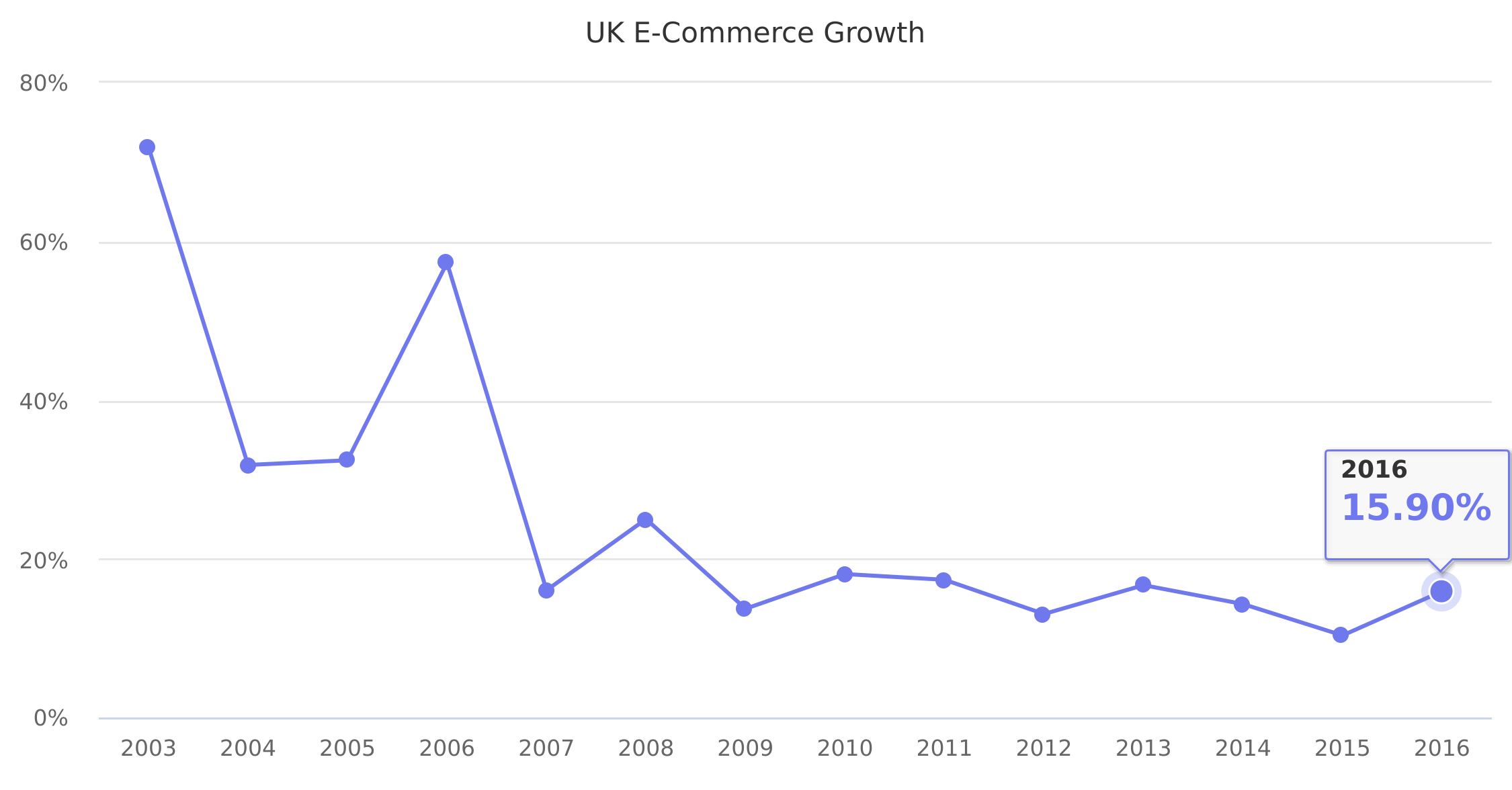 UK E-Commerce Growth 2003-2016